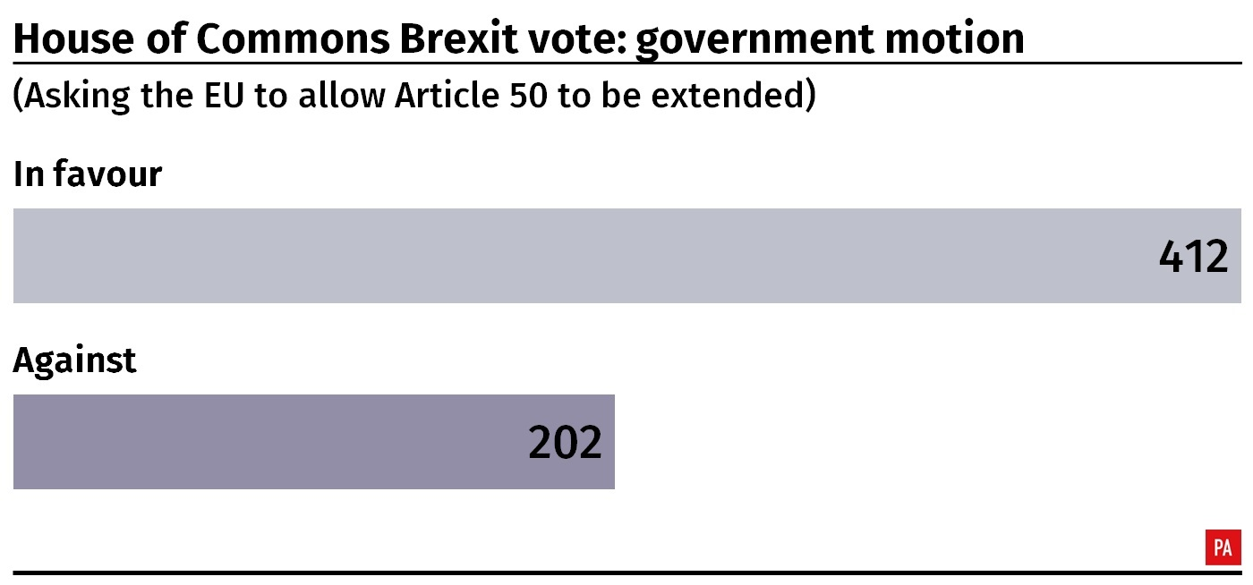 Result of the House of Commons vote on the government motion requesting the EU for a delay to Article 50