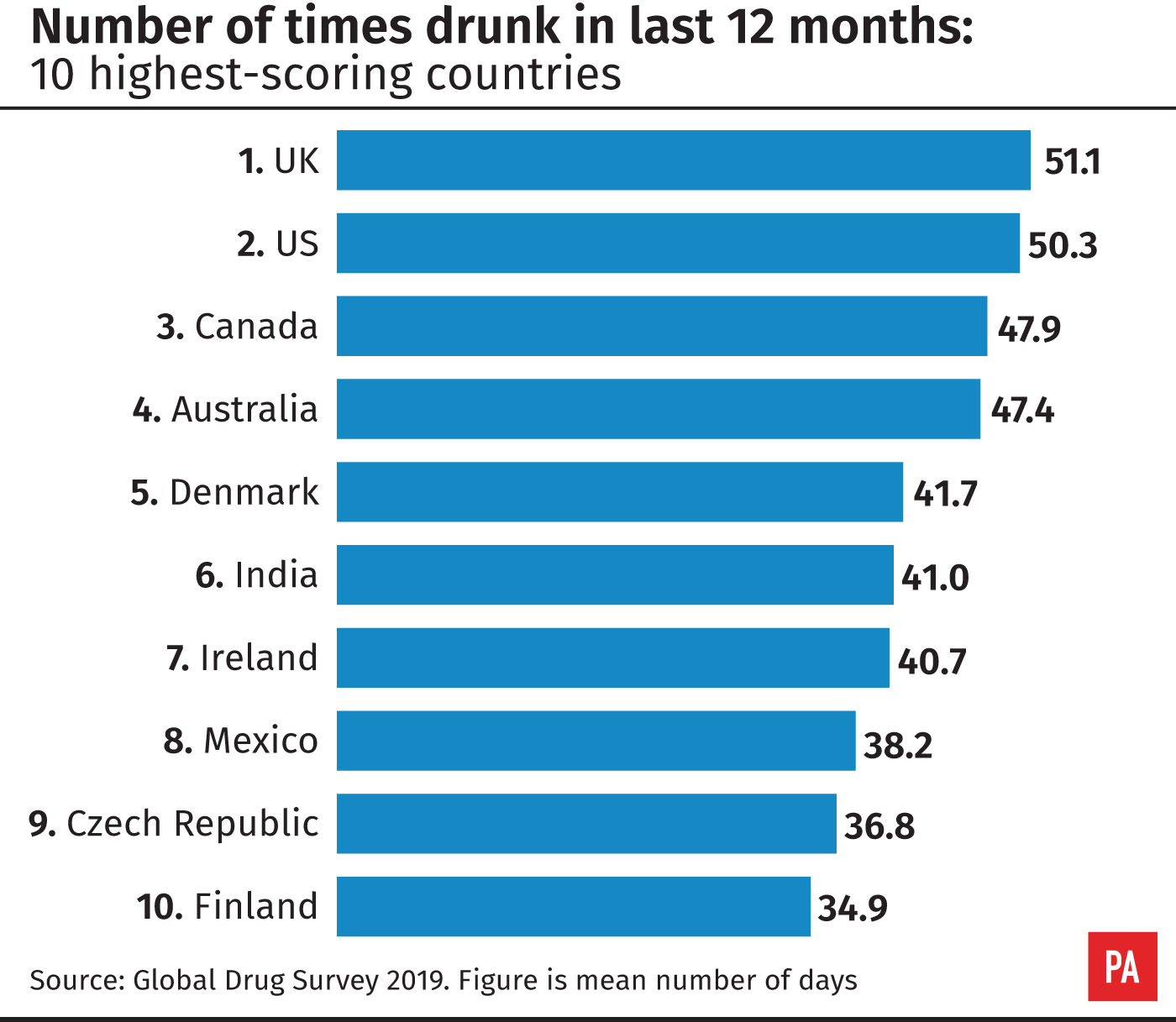 Number of times drunk in last 12 months: 10 highest scoring countries