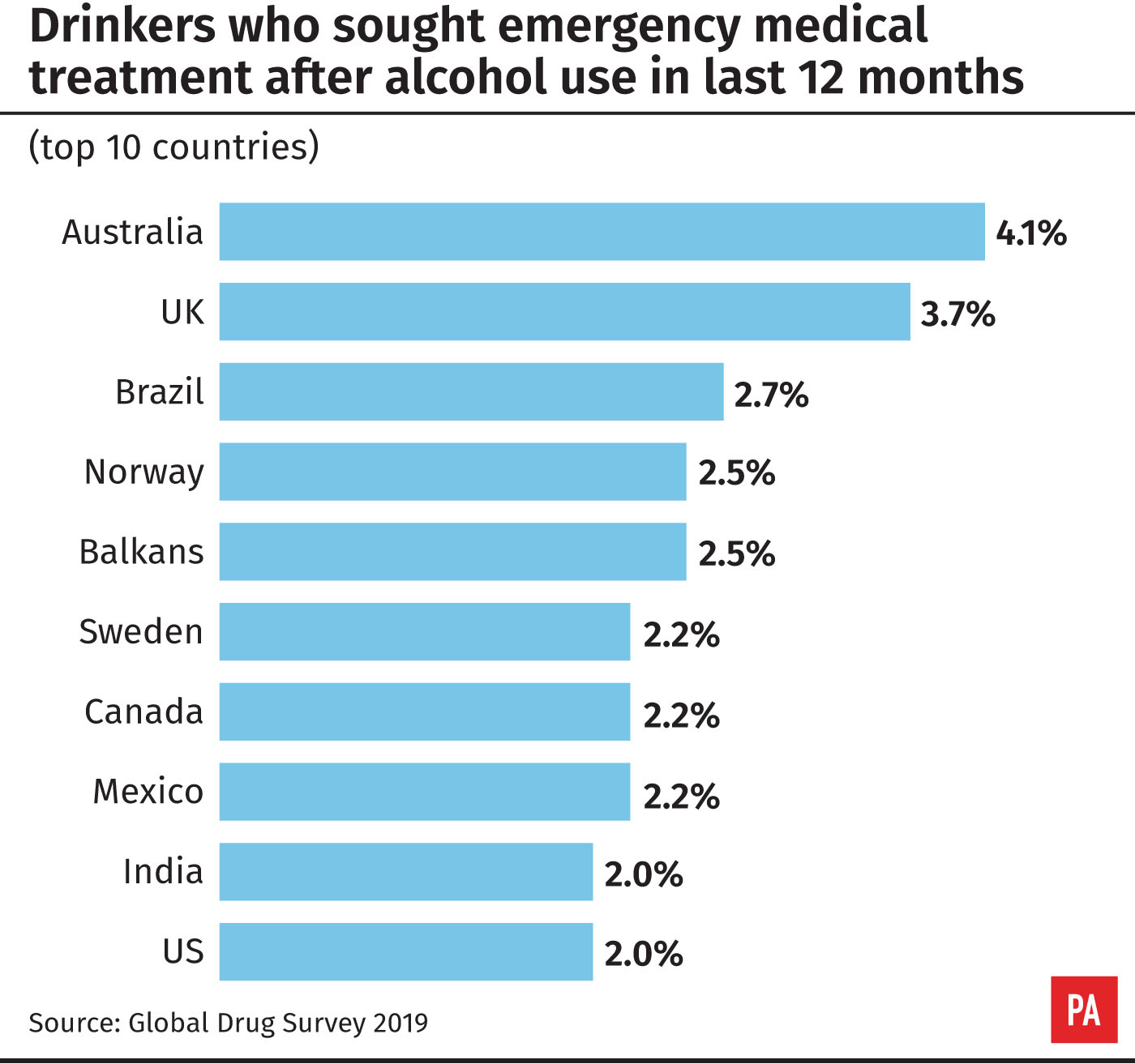 Drinkers who sought emergency medical treatment after alcohol use in last 12 months