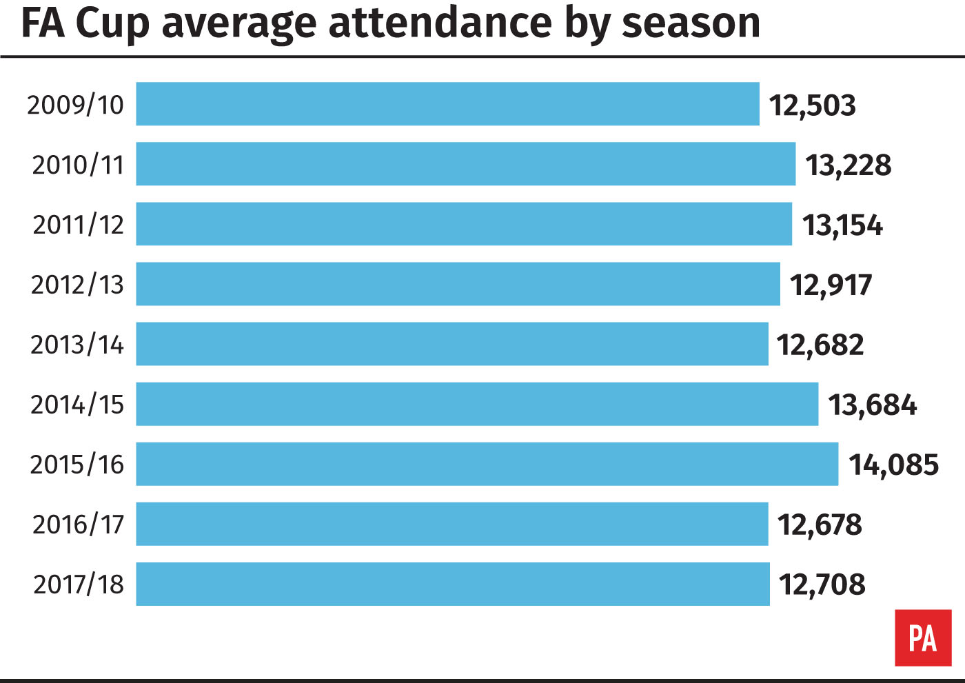 FA Cup average attendance 2009-10 to 2017-18