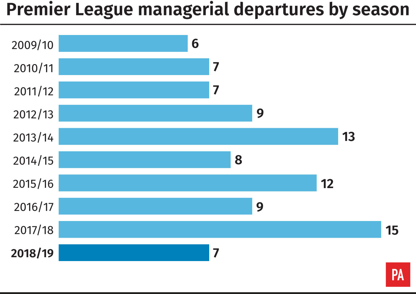 Premier League managerial departures by season