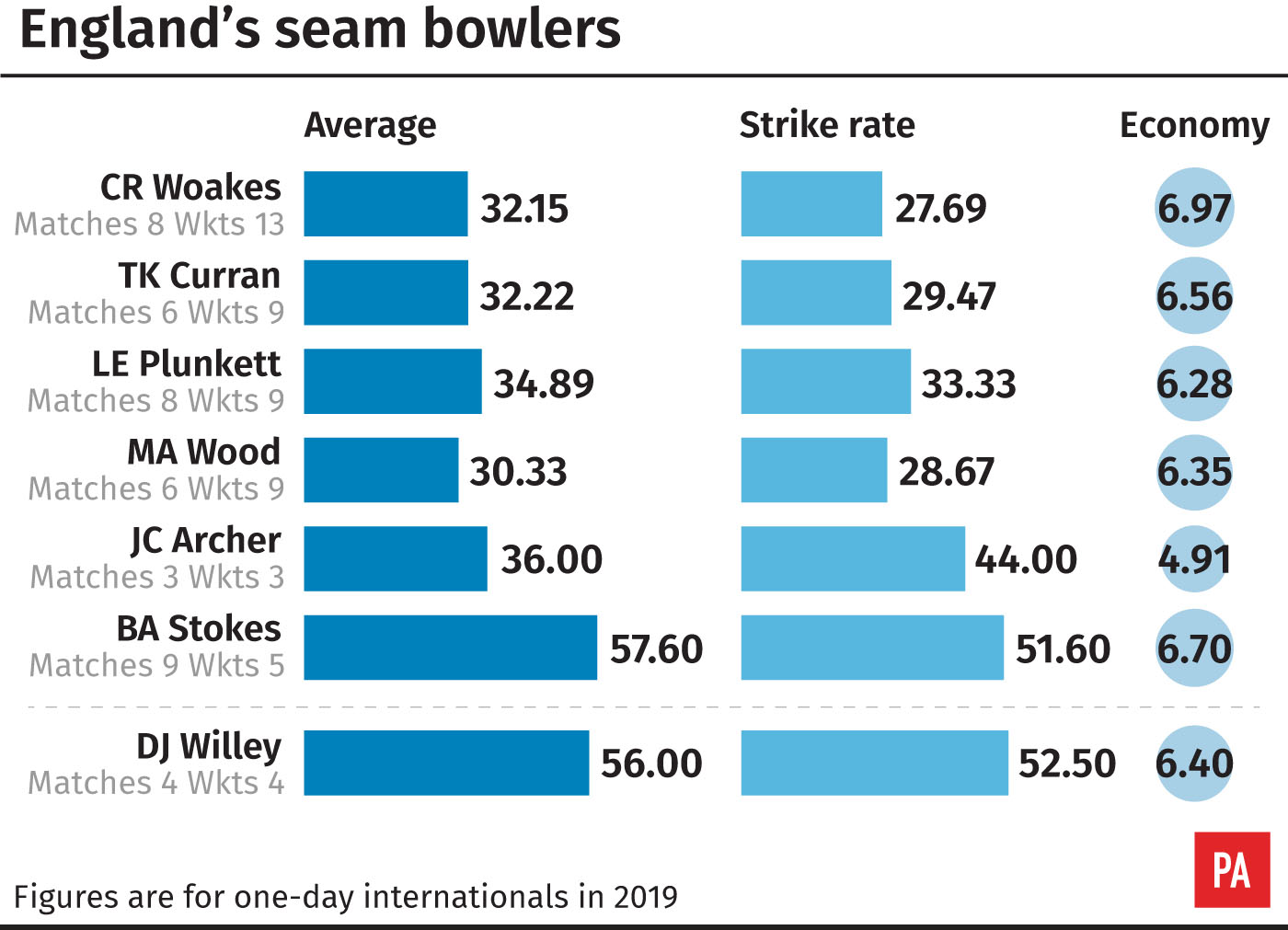 England's ODI seamers in 2019