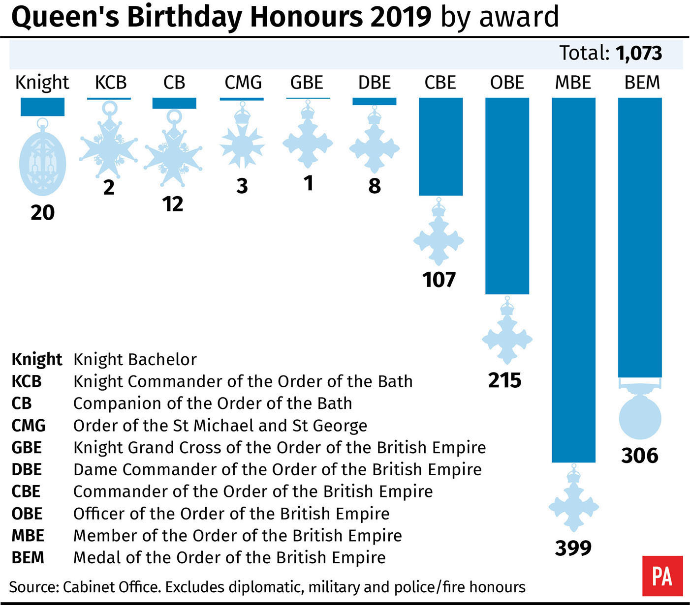 Queen's Birthday Honours: Olivia Colman and Bear Grylls honoured