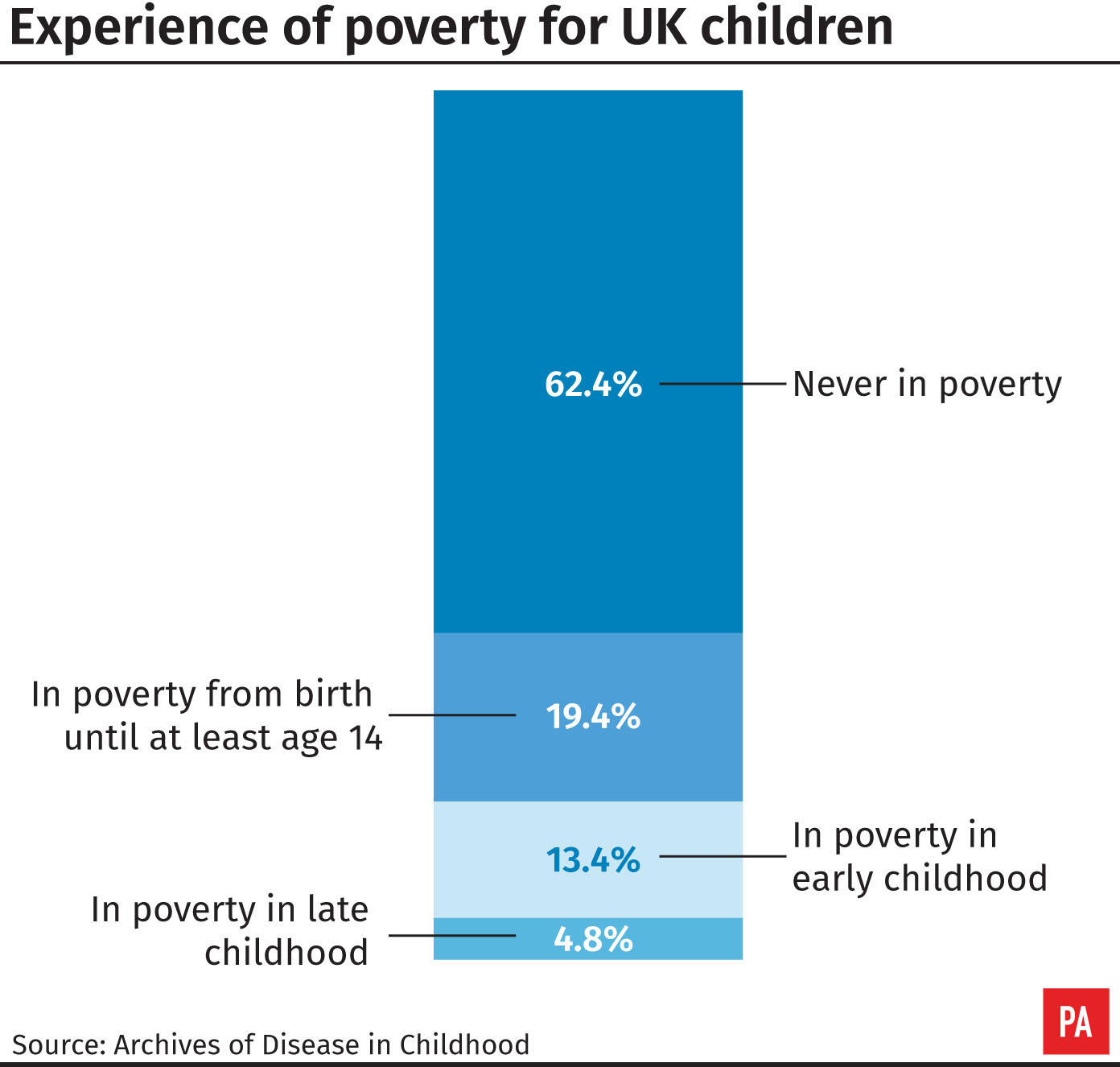 Experience of poverty for UK children
