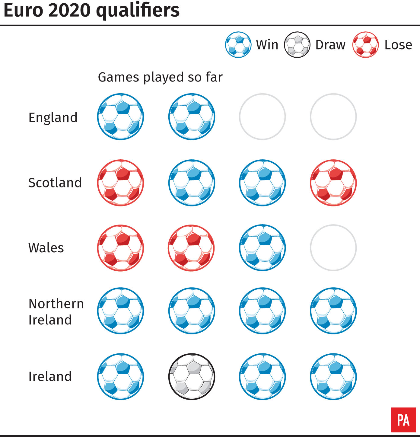 Qualifying form for Euro 2020 has been mixed for England, Scotland, Wales, Northern Ireland and the Republic of Ireland