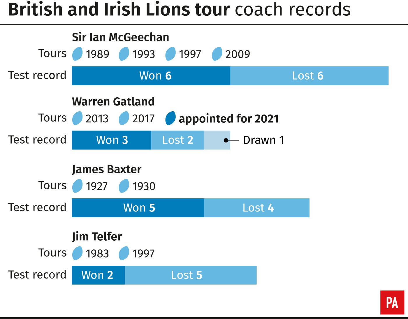 Career records for British and Irish Lions coaches with multiple tours