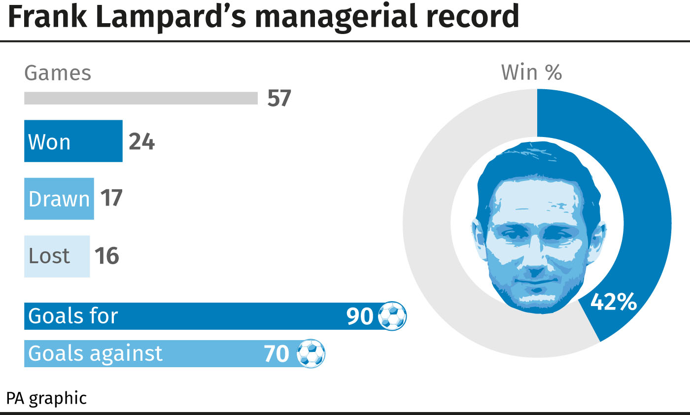 Frank Lampard's managerial record