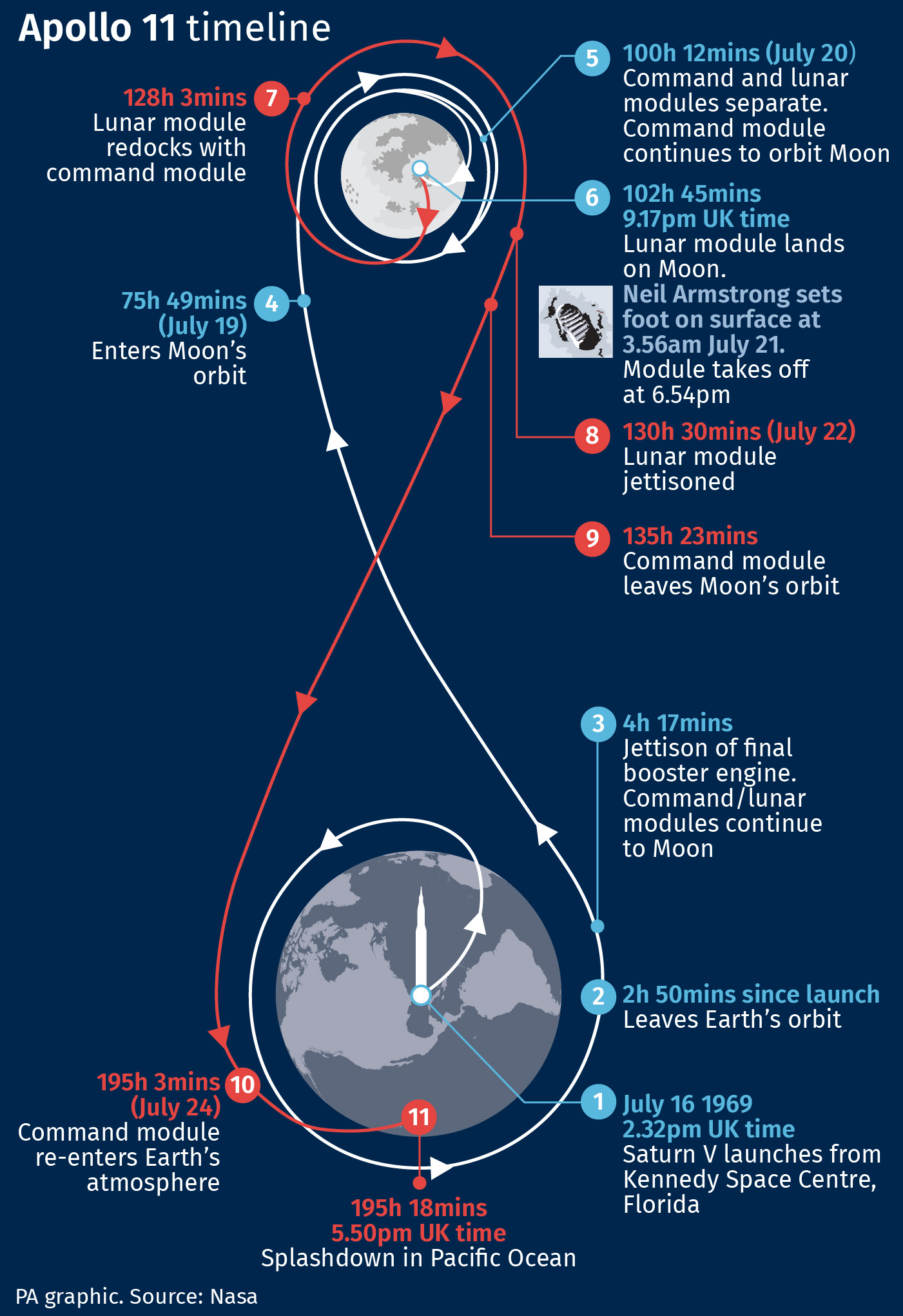 Timeline of Apollo 11