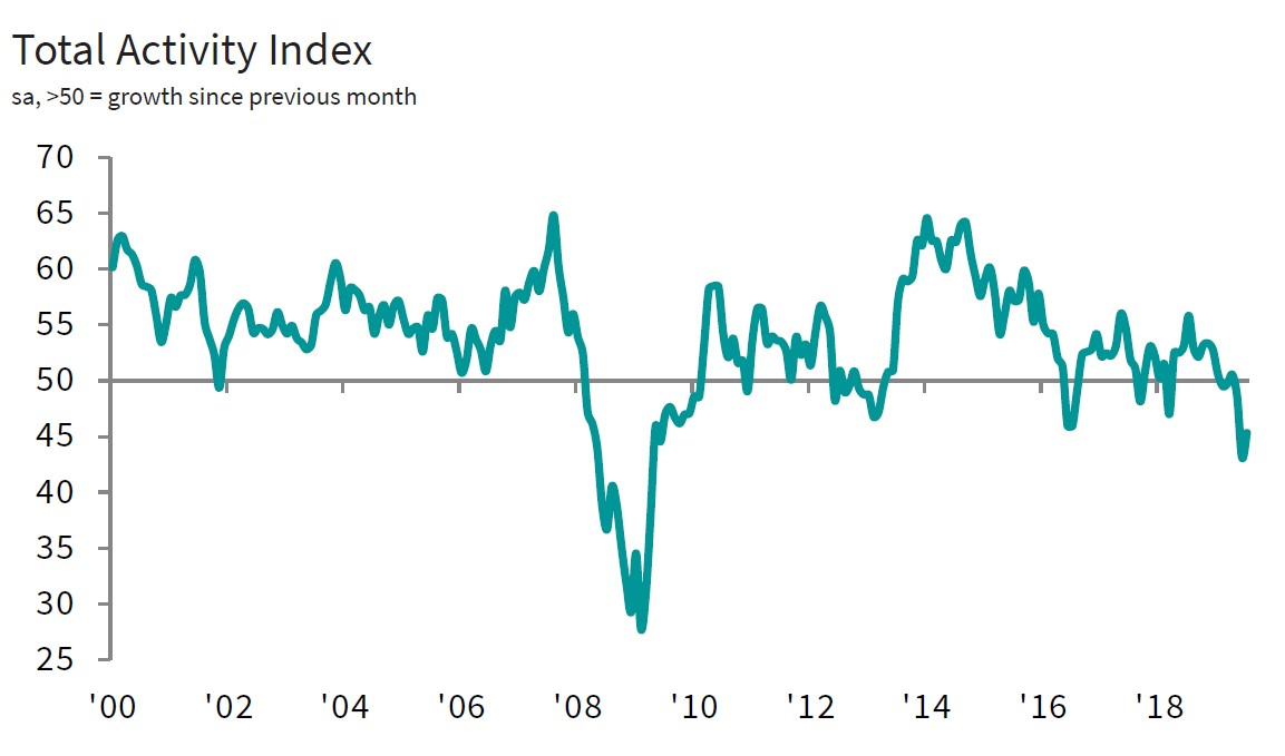 Turkey's manufacturing PMI at 46.7 points in July