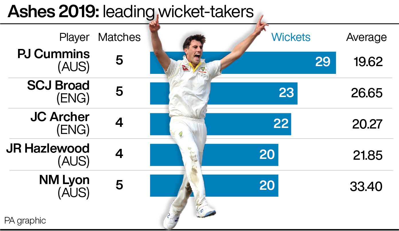 Ashes 2019: Leading wicket-takers