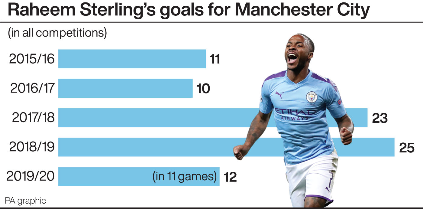 Raheem Sterling's season-by-season goal record for Manchester City