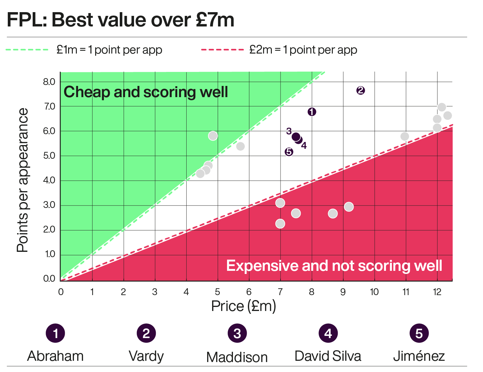 A graph showing the best value Fantasy Premier League footballers over £7m