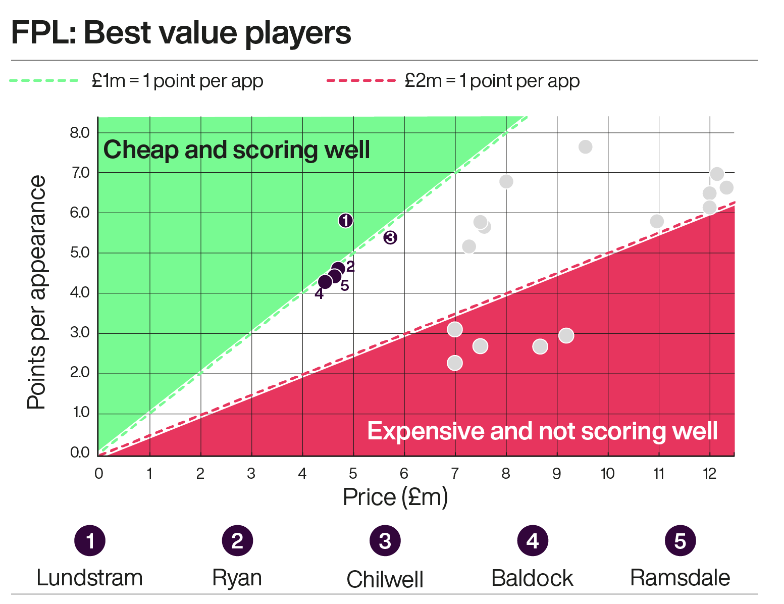 A graph showing the best value Fantasy Premier League footballers this season