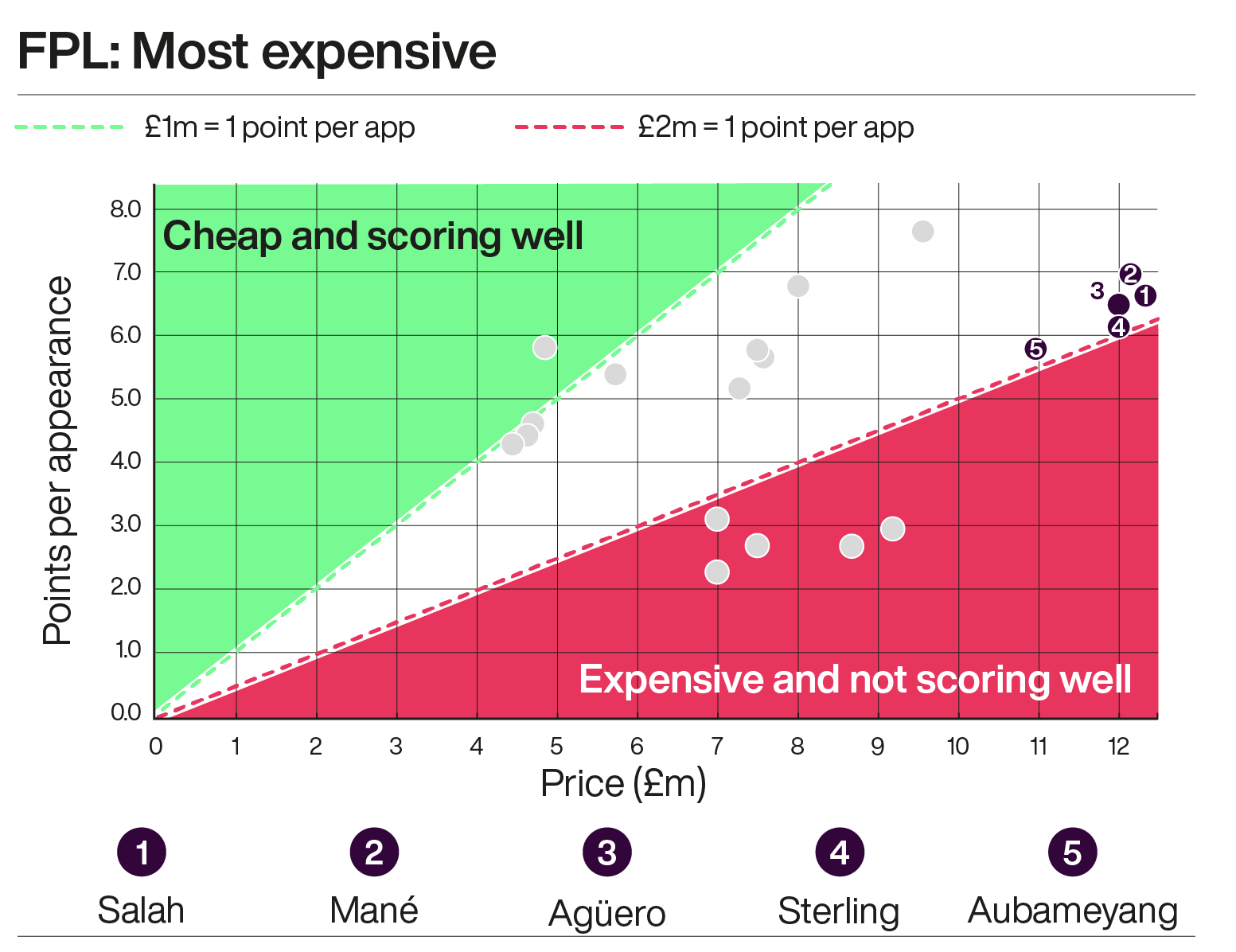 A graph showing the most expensive Fantasy Premier League footballers this season