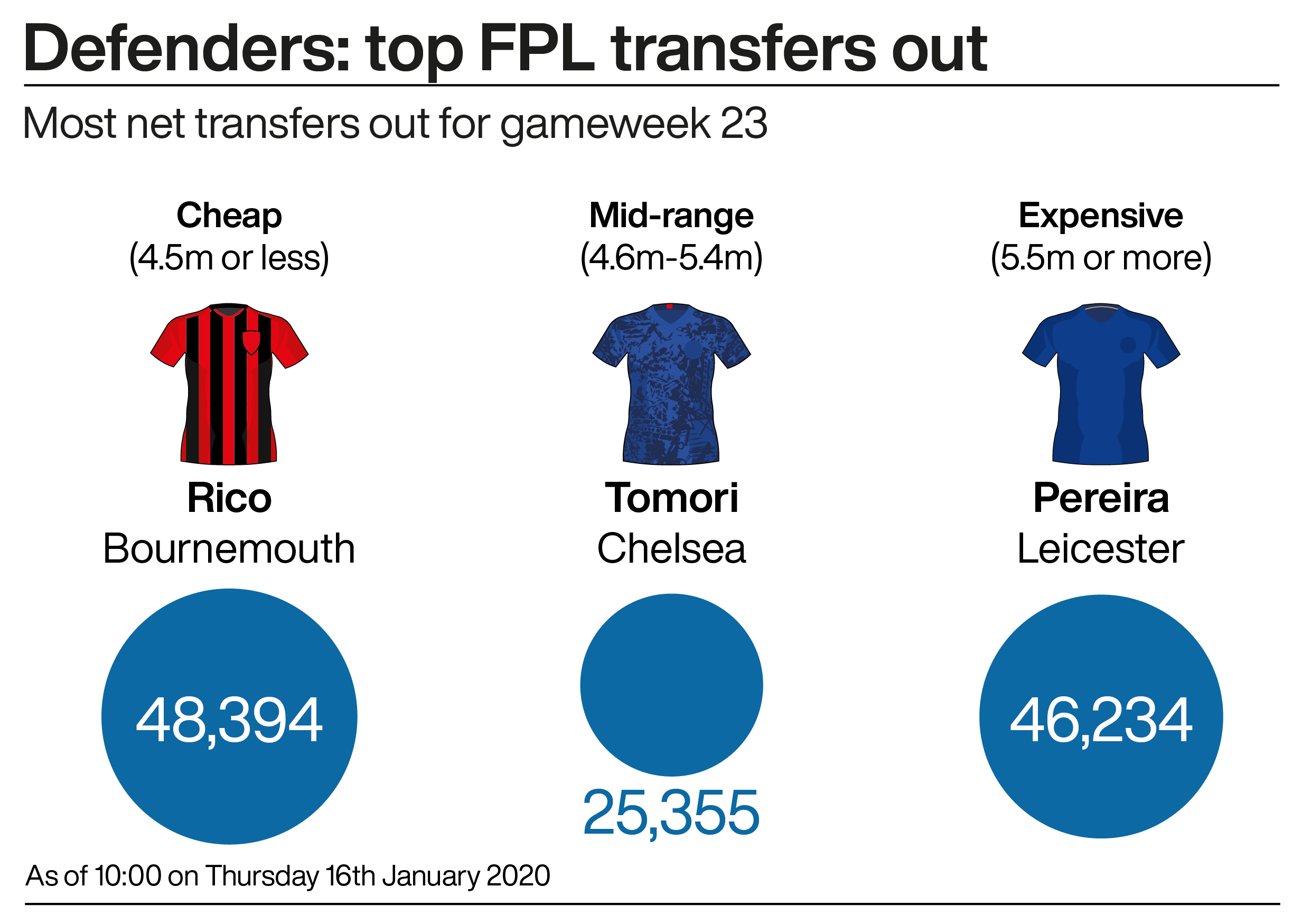 The top transfers out in defence in gameweek 23