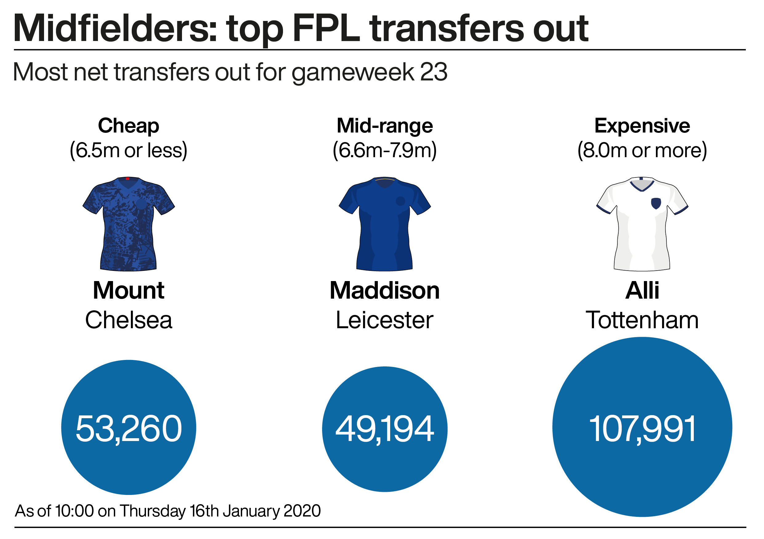 The top transfers out in midfield in gameweek 23