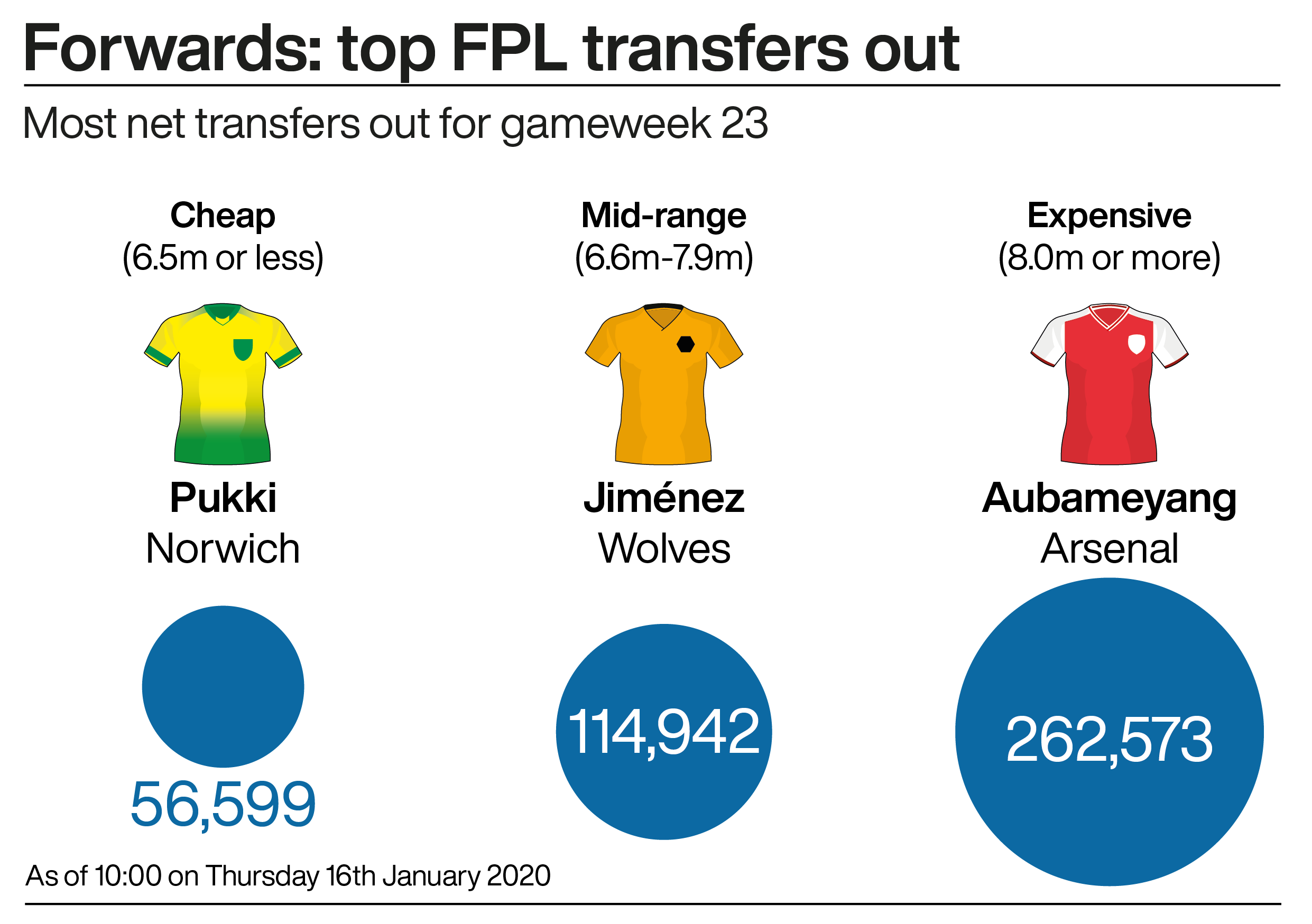 The top transfers out up front in gameweek 23