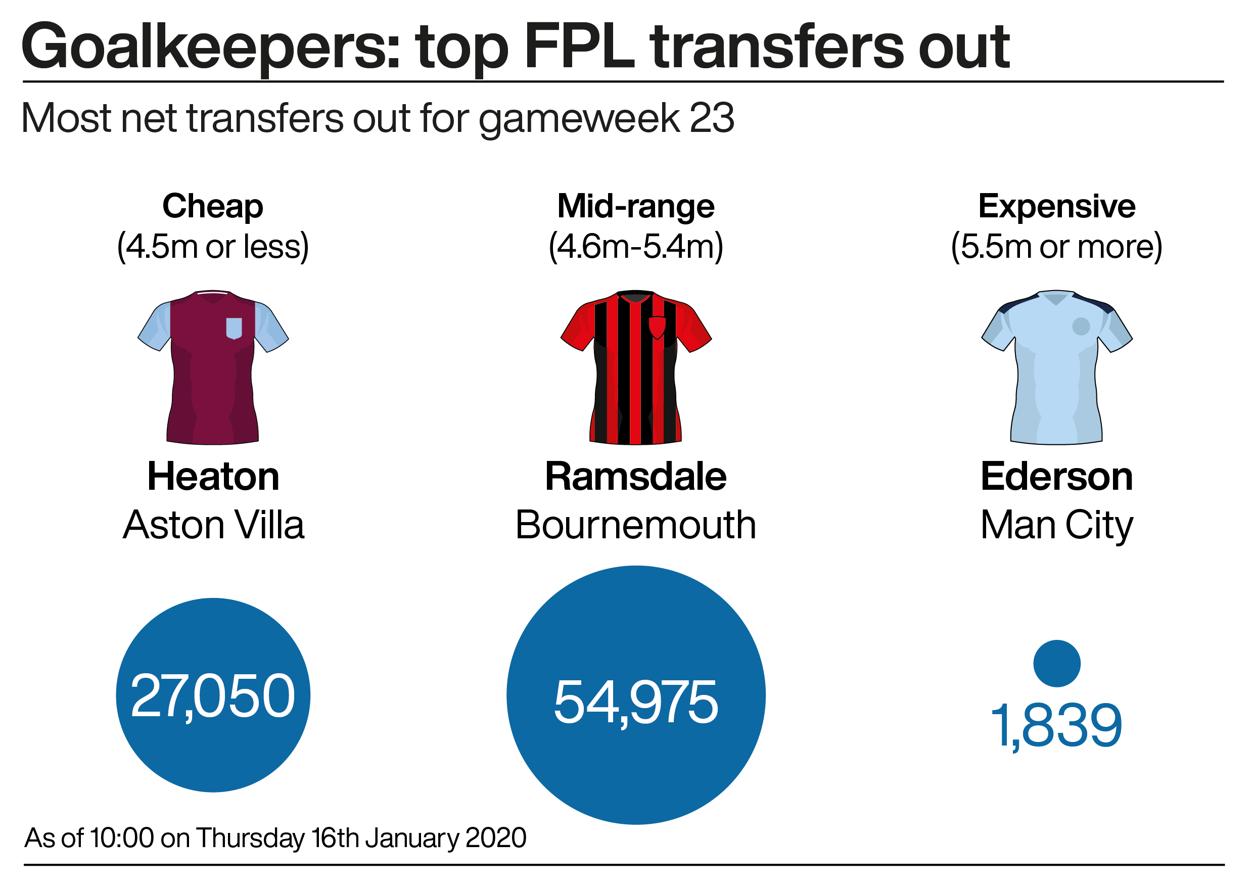 The top transfers out in net in gameweek 23