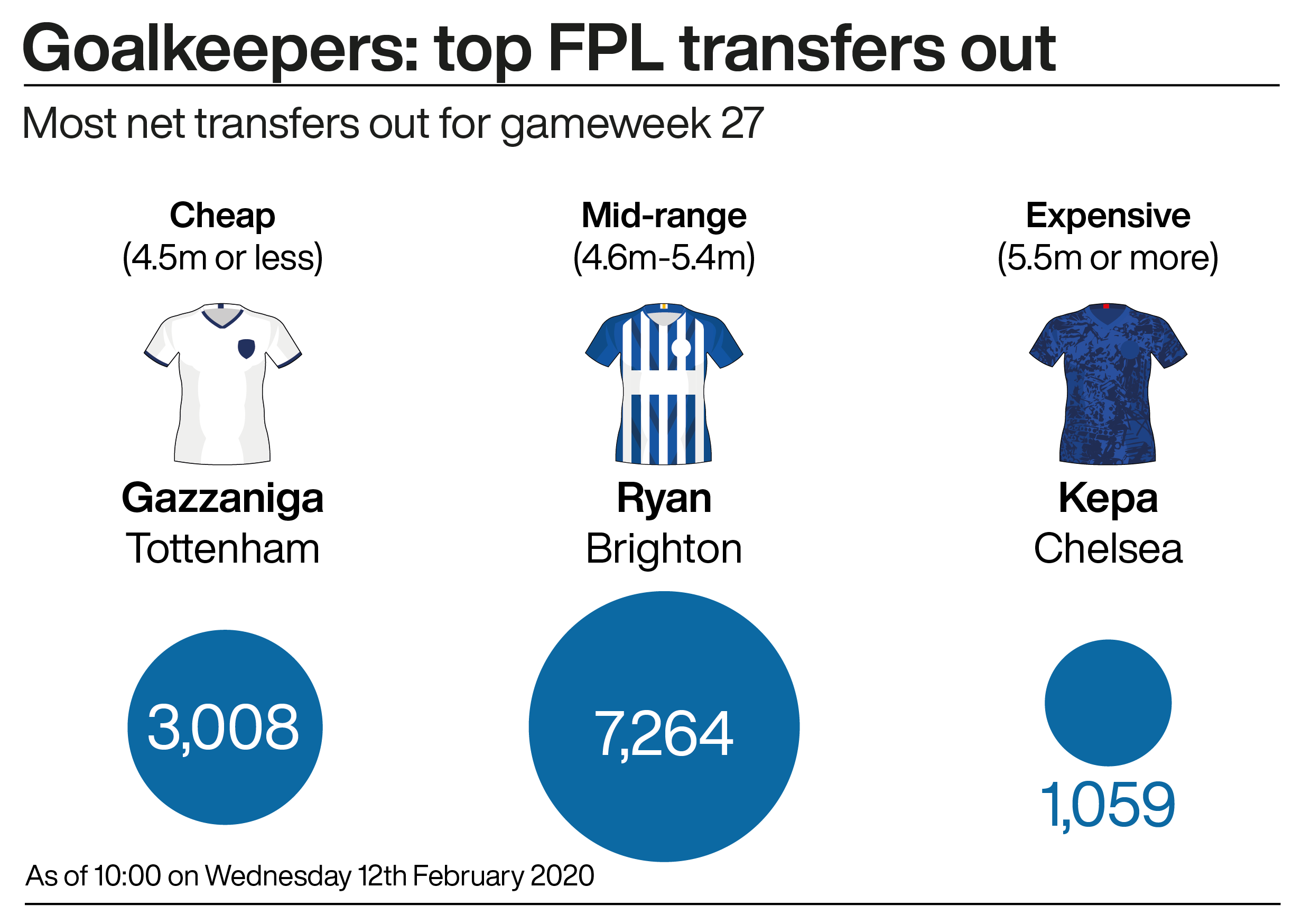 A graphic showing the most popular Fantasy Premier League goalkeepers ahead of gameweek 27