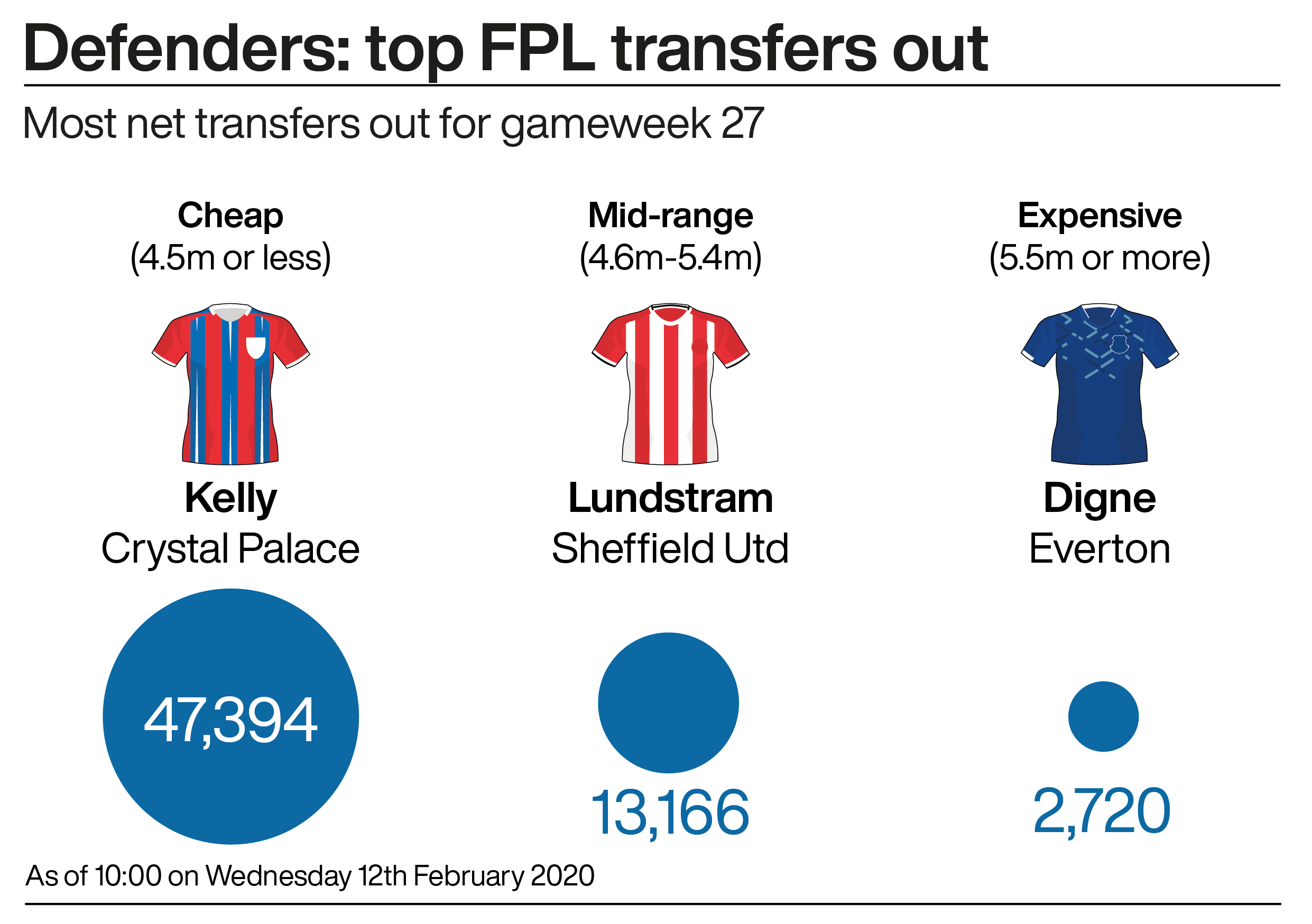 A graphic showing the most popular Fantasy Premier League defenders ahead of gameweek 27