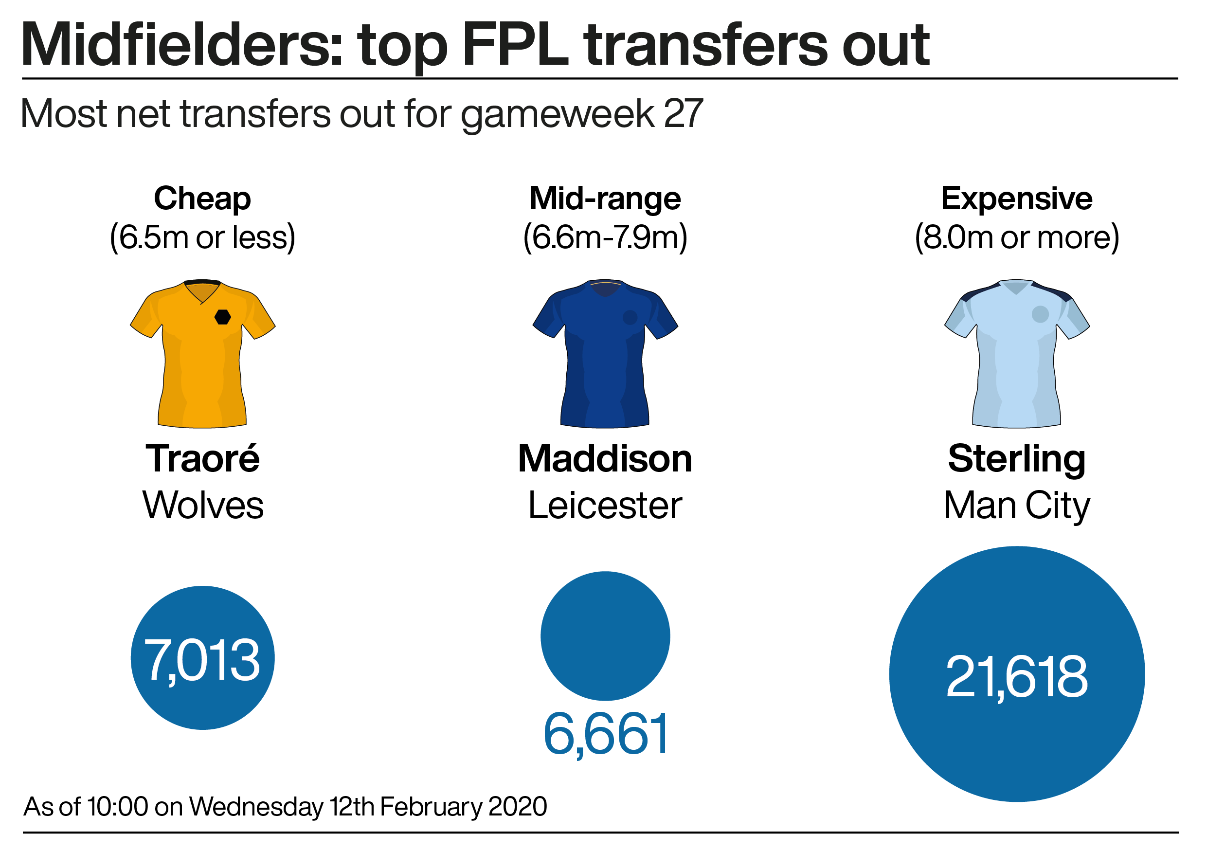 A graphic showing the most popular Fantasy Premier League midfielders ahead of gameweek 27