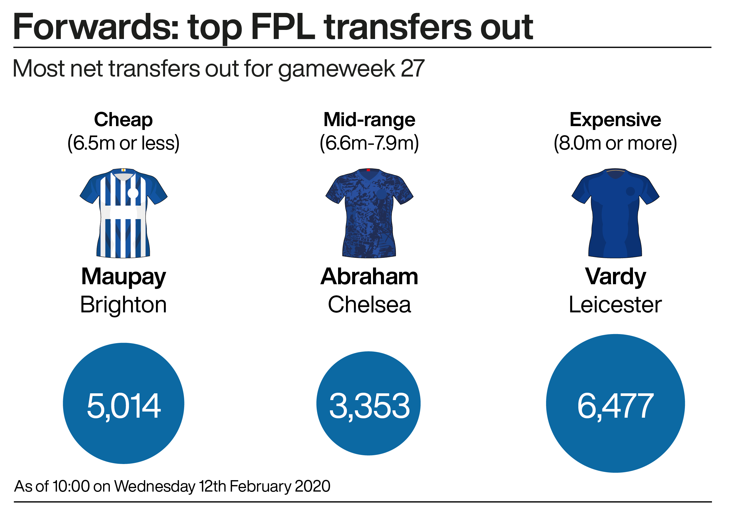 A graphic showing the most popular Fantasy Premier League forwards ahead of gameweek 27