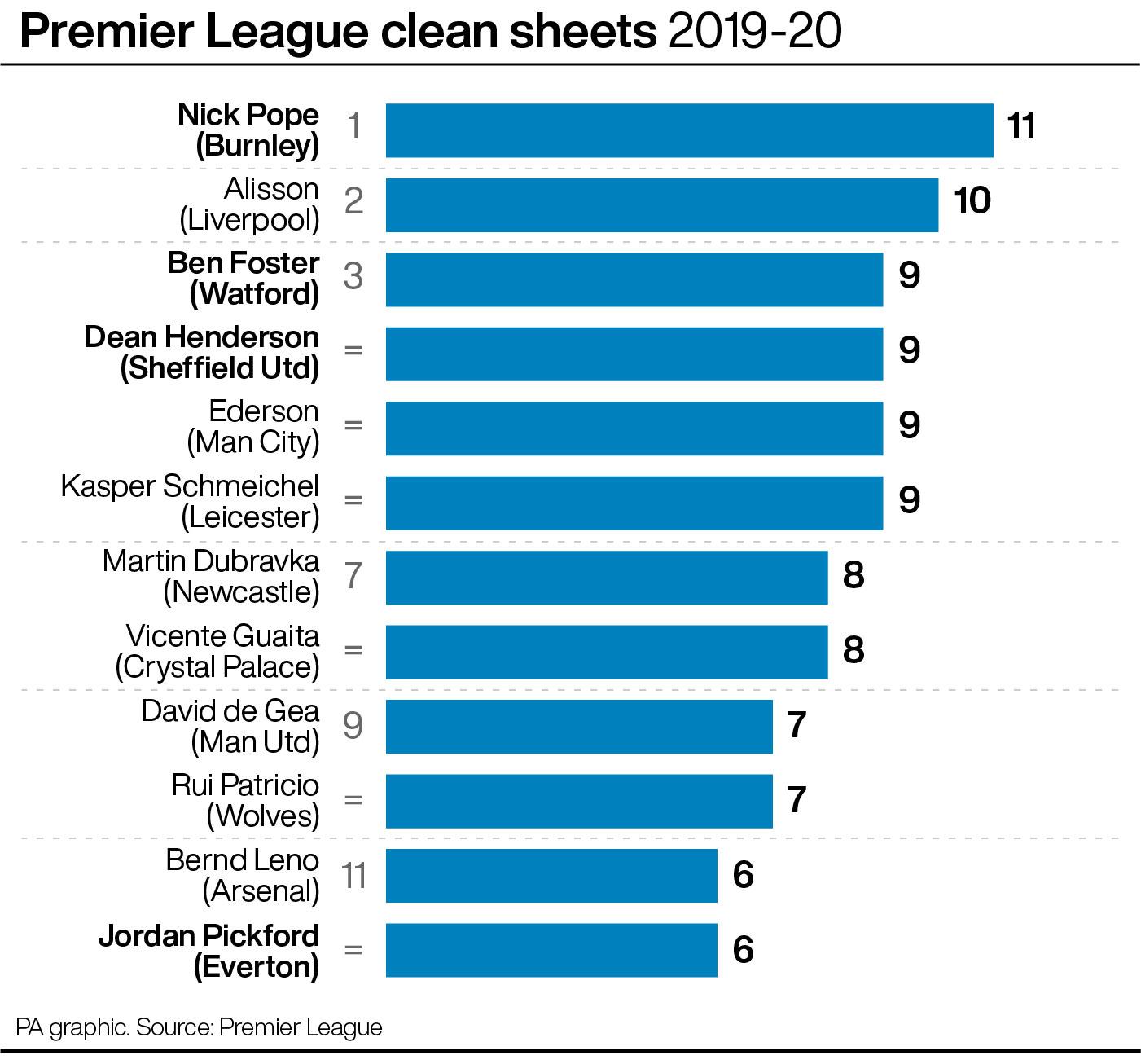 Premier League clean sheets 2019-20