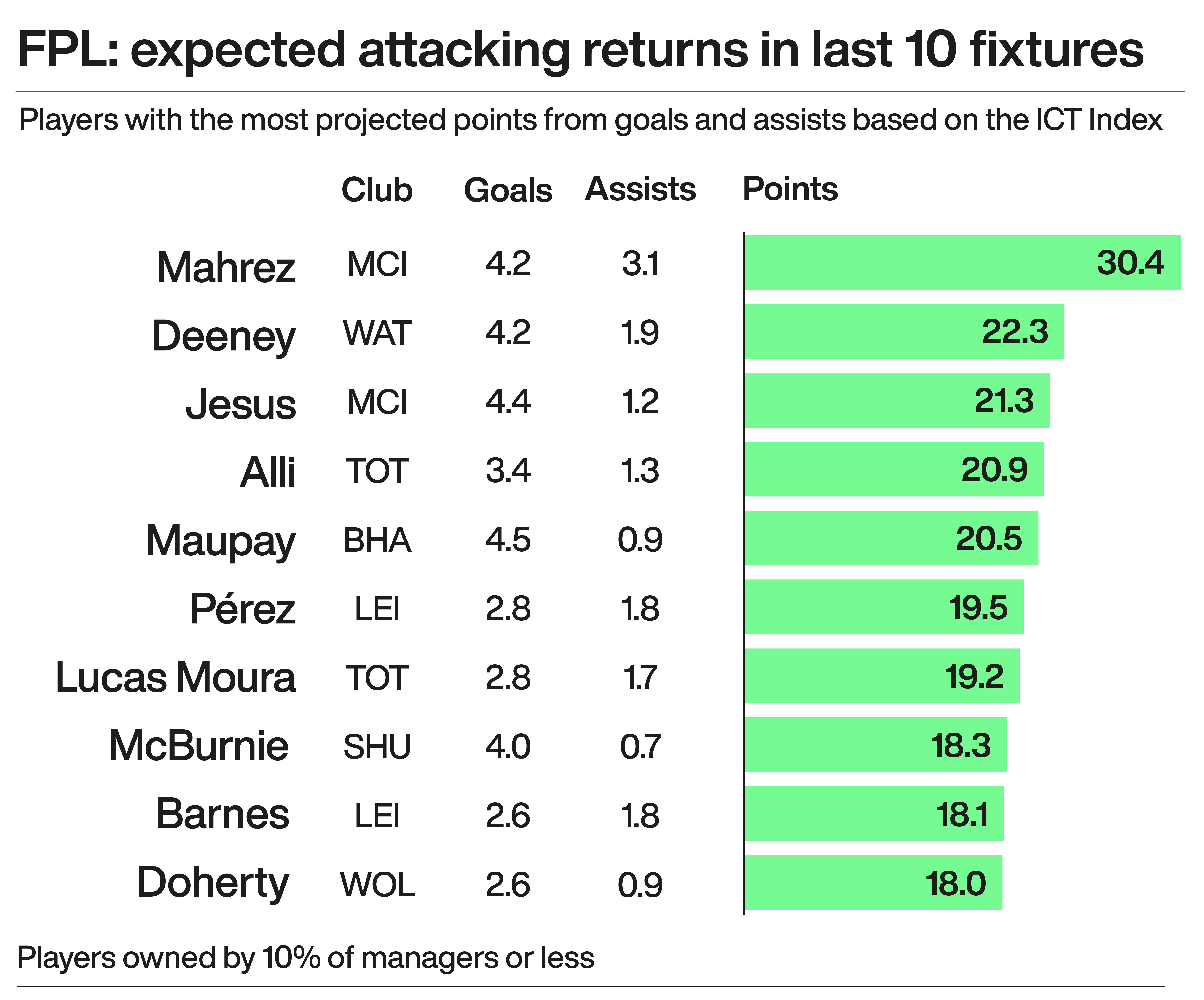 A graphic showing the number of FPL points players could expect to have scored based on attacking performance in their last 10 fixtures