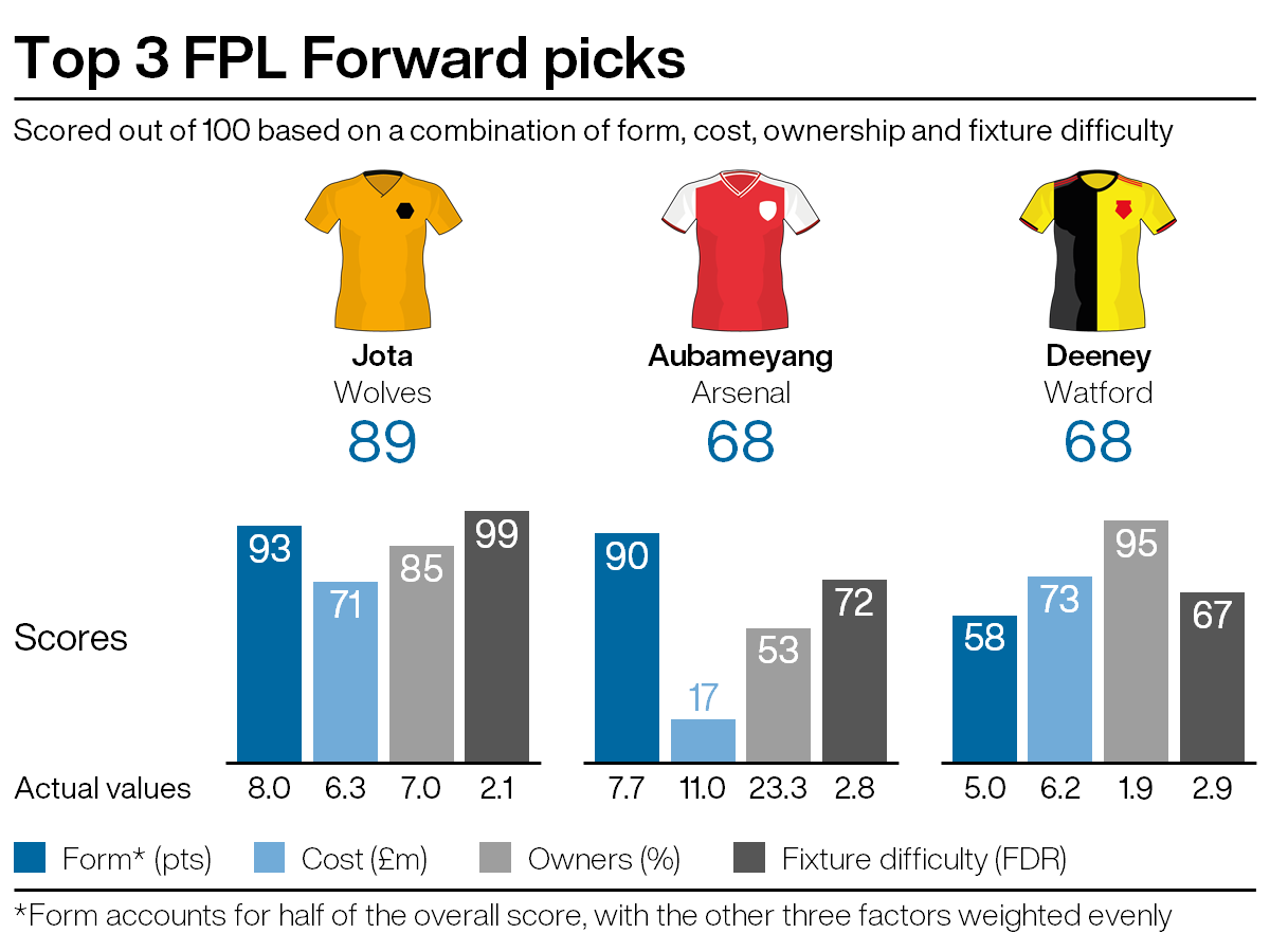 Leading attacking picks for FPL gameweek 29