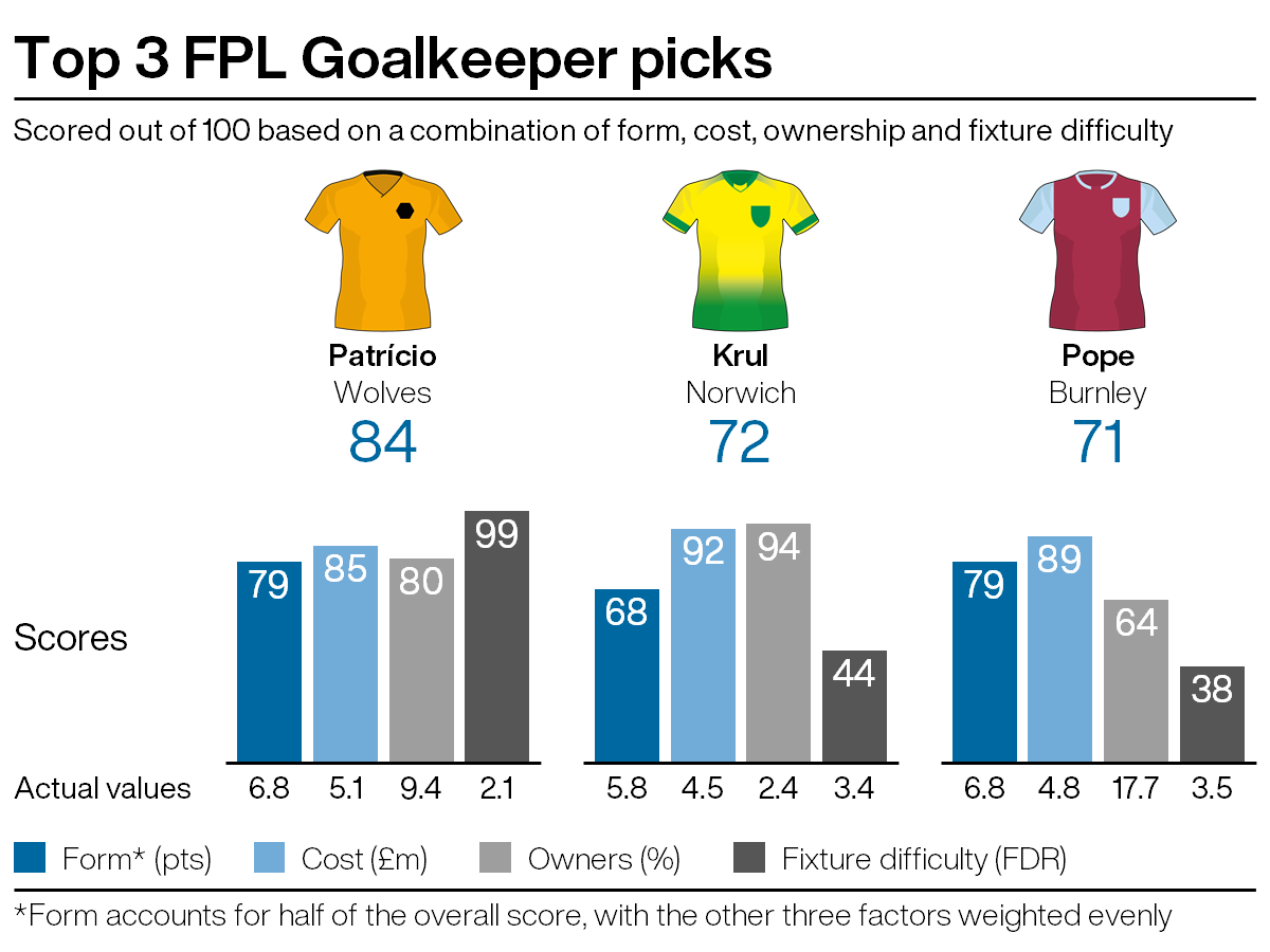 Leading goalkeeping picks for FPL gameweek 29