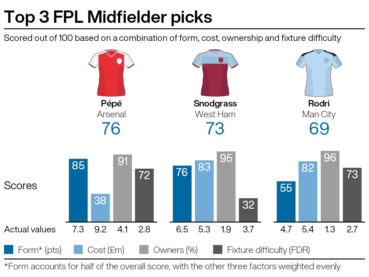 Leading midfield picks for FPL gameweek 29