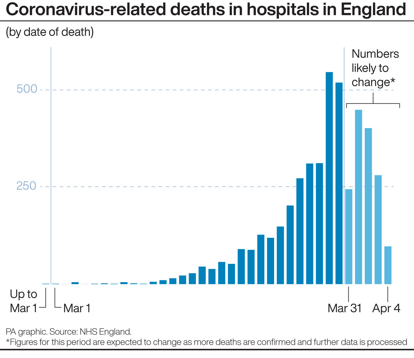 United Kingdom registers daily record of 786 coronavirus deaths, bringing total to 6,159