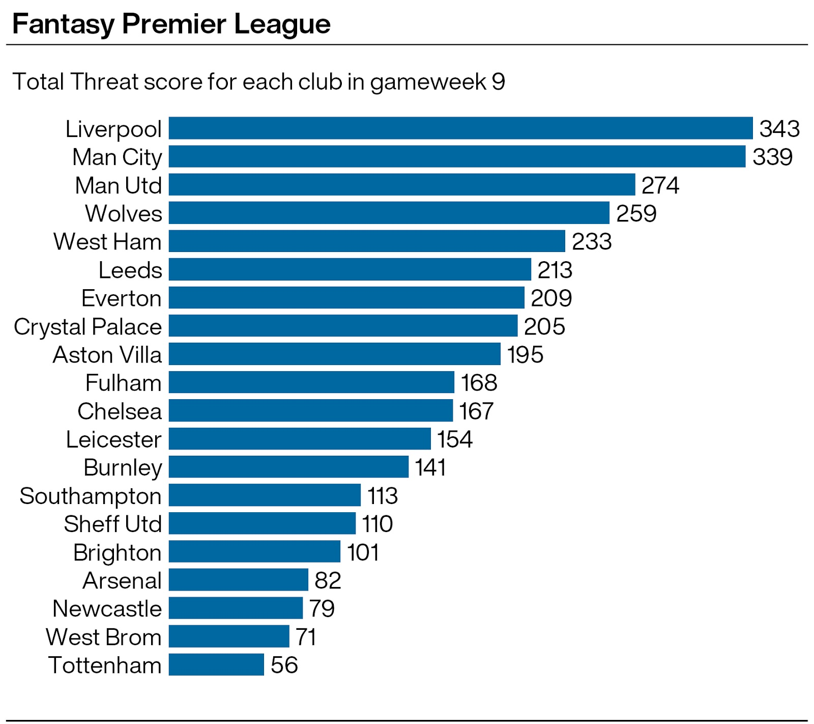 A graphic showing Premier League teams' total Threat scores in gameweek nine