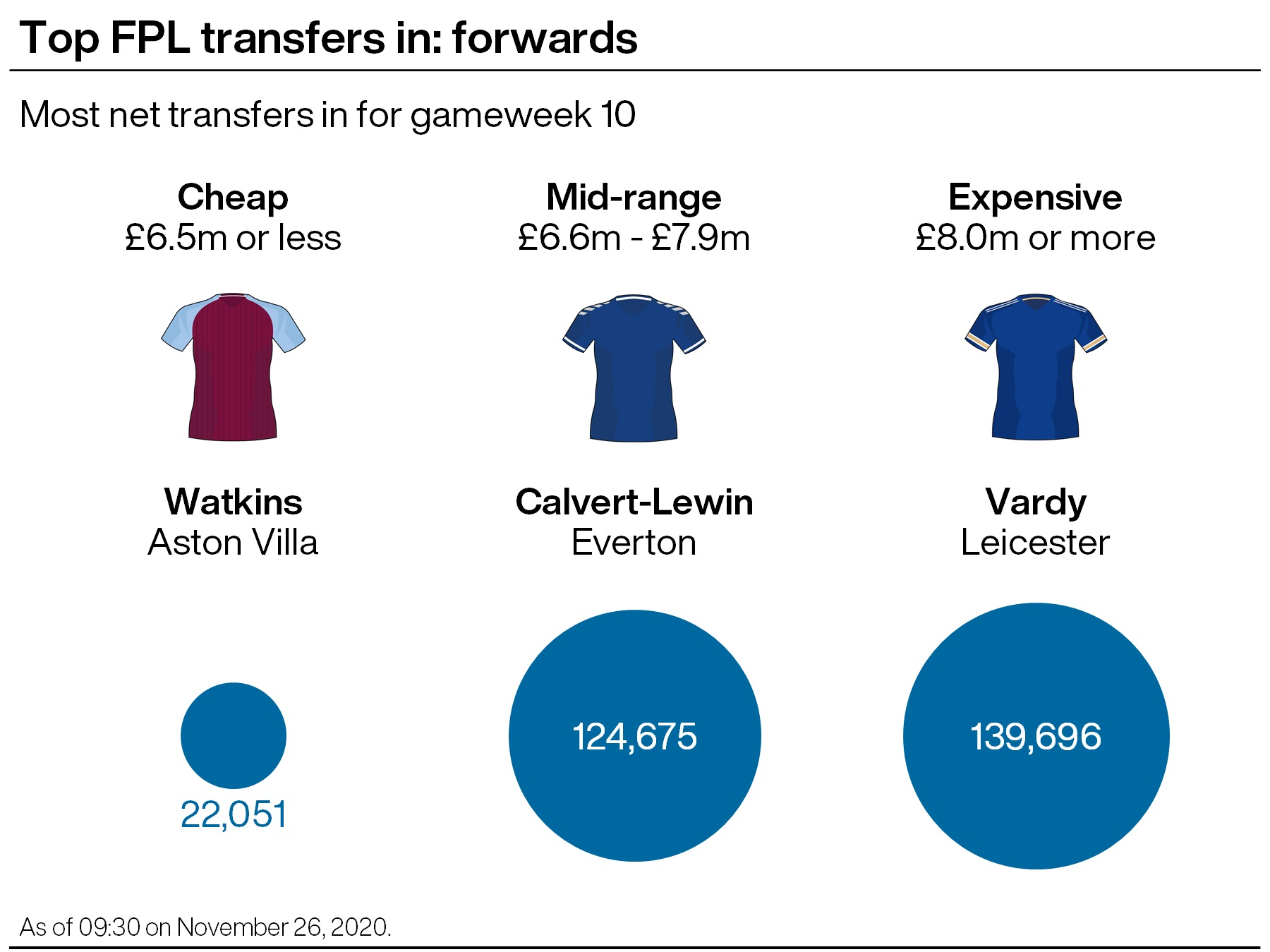 A graphic showing which Premier League forwards were the most transferred in ahead of gameweek 10 in the FPL