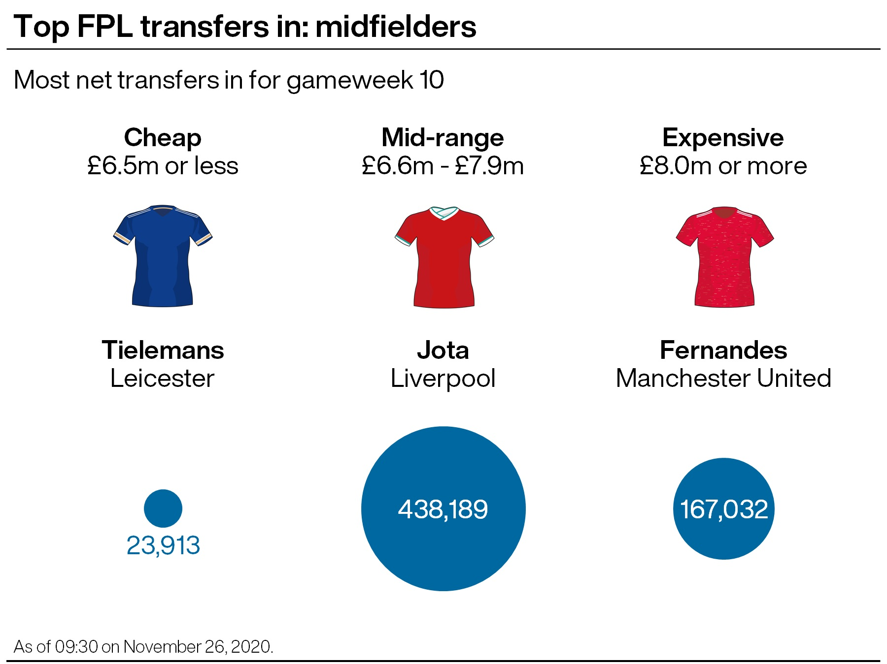 A graphic showing which Premier League midfielders were the most transferred in ahead of gameweek 10 in the FPL