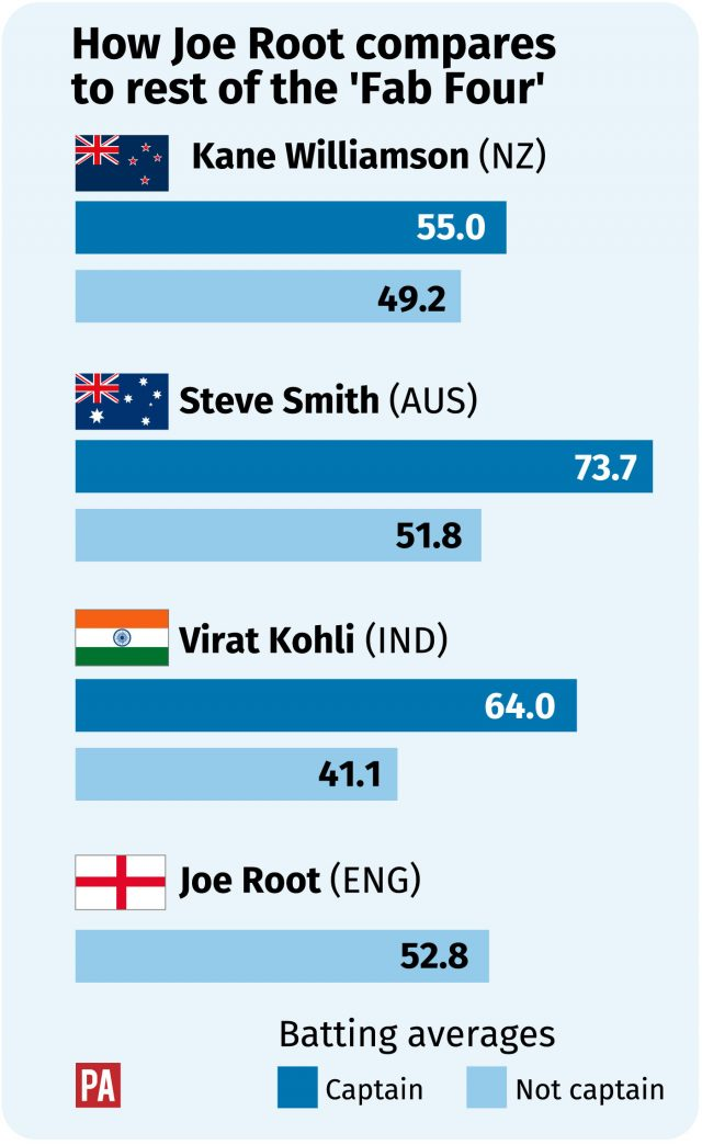 How Root, Kohli, Williamson and Smith compare
