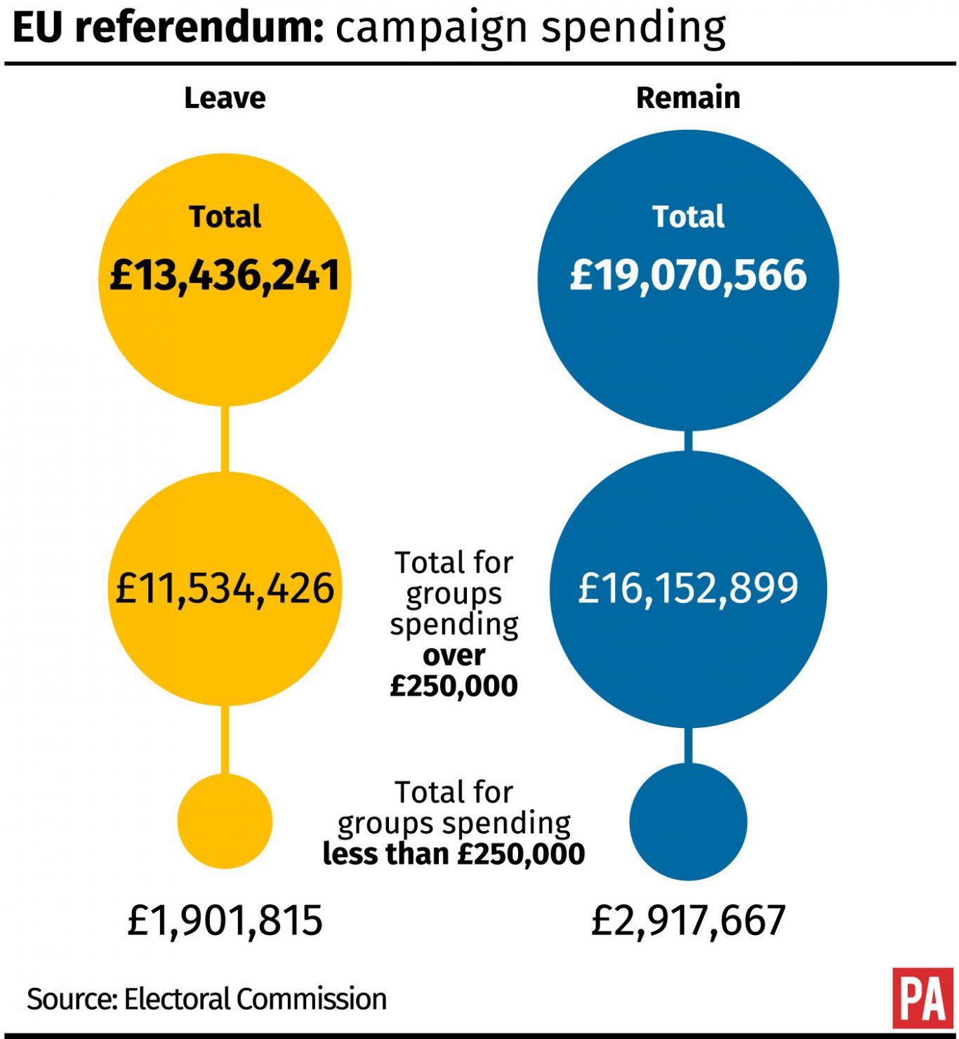 EU referendum: campaign spending.