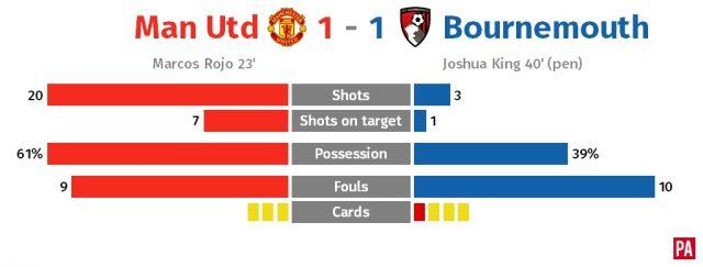 Man U v Bournemouth match stats