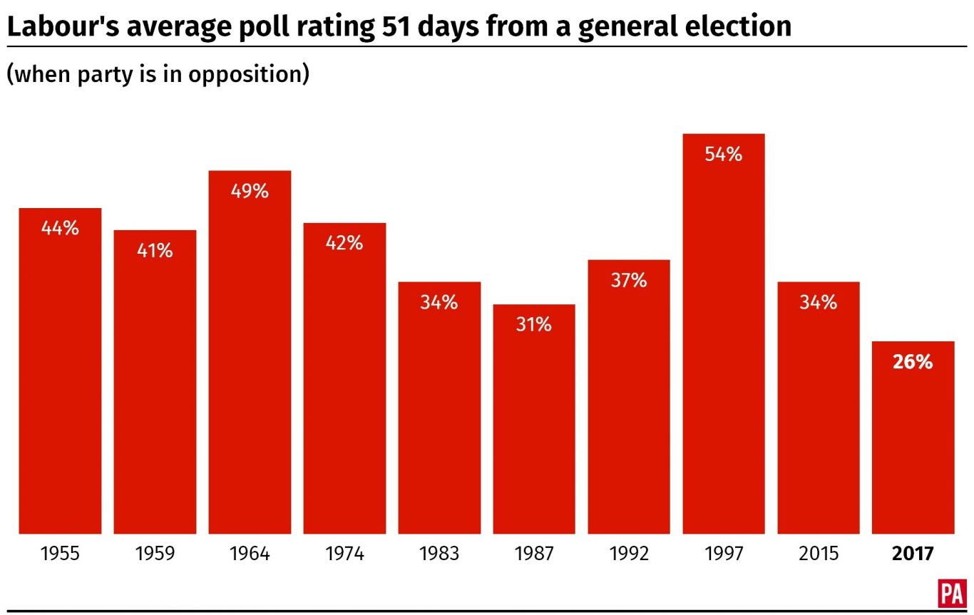 Labour's average poll rating 51 days from a general election