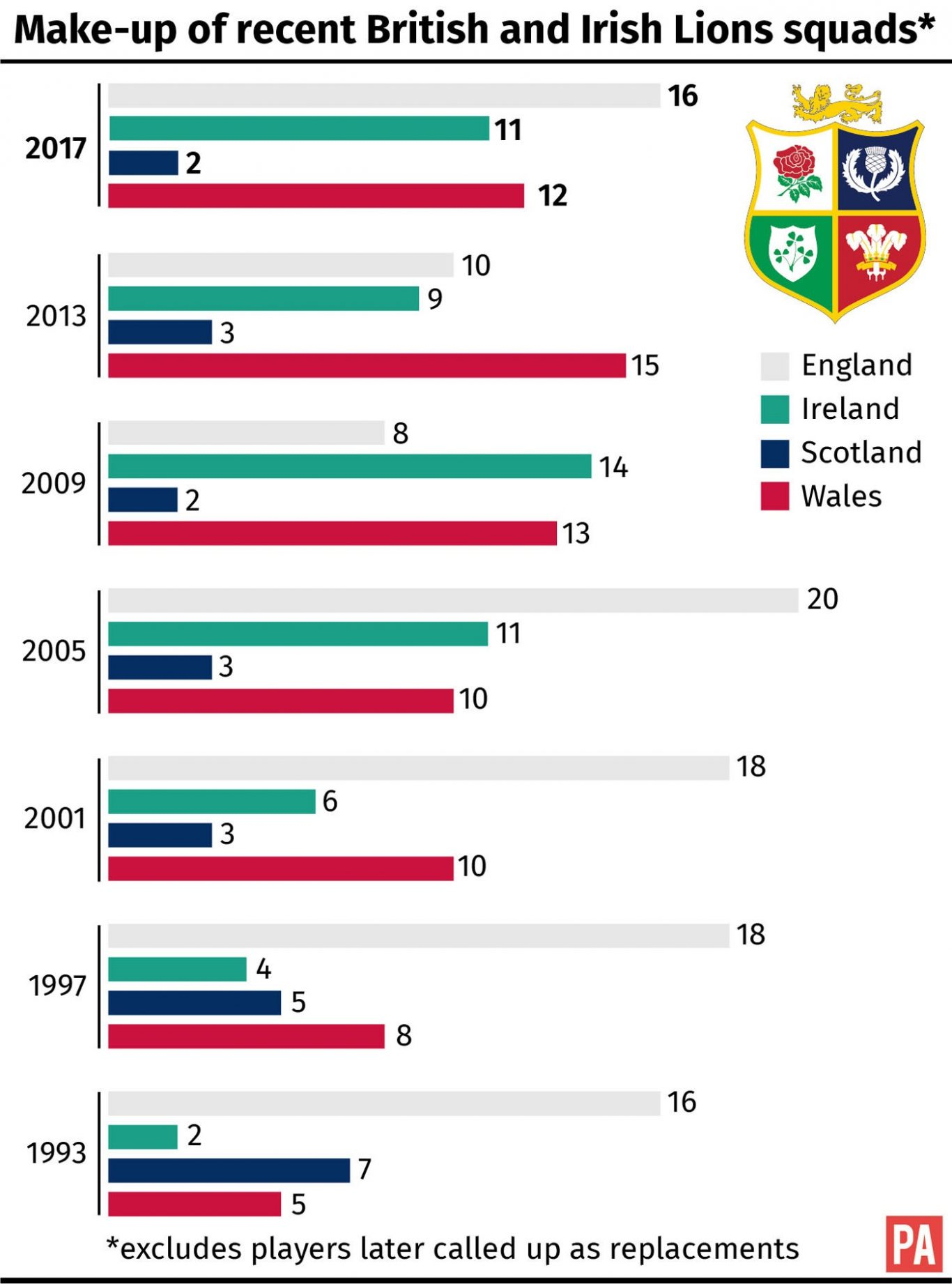 Make-up of recent British and Irish Lions squads. See story RUGBYU Lions Squad. Editable versions of this graphic are available via PA Graphics or your account manager