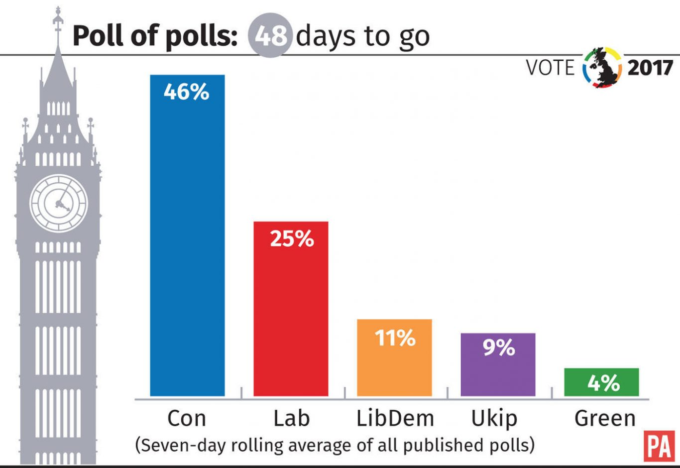 With 48 days to go, how the parties stand in the poll of polls