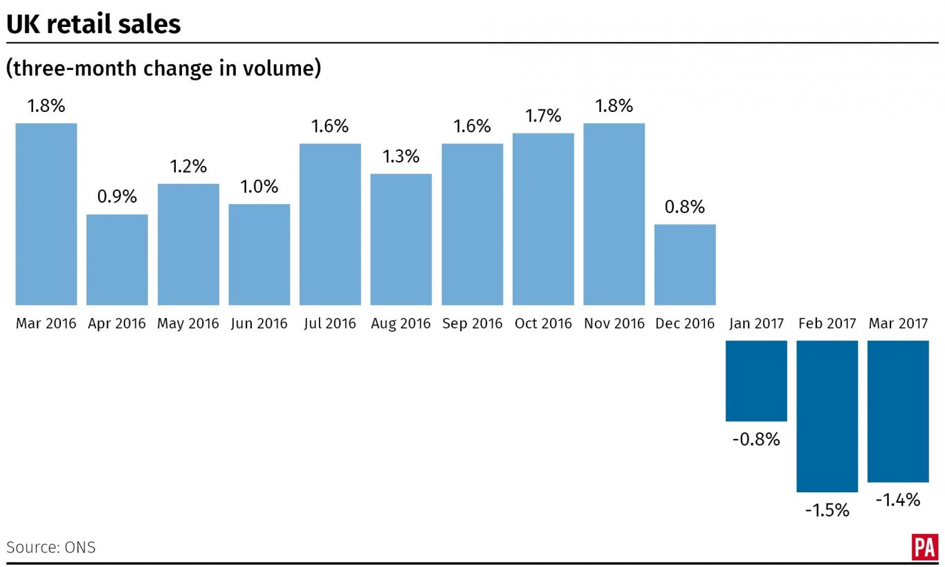 How the volume of retail sales has changed over the past 12 months.