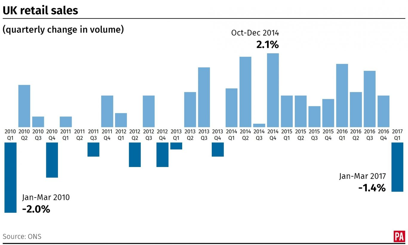 How the volume of retail sales has changed since 2010