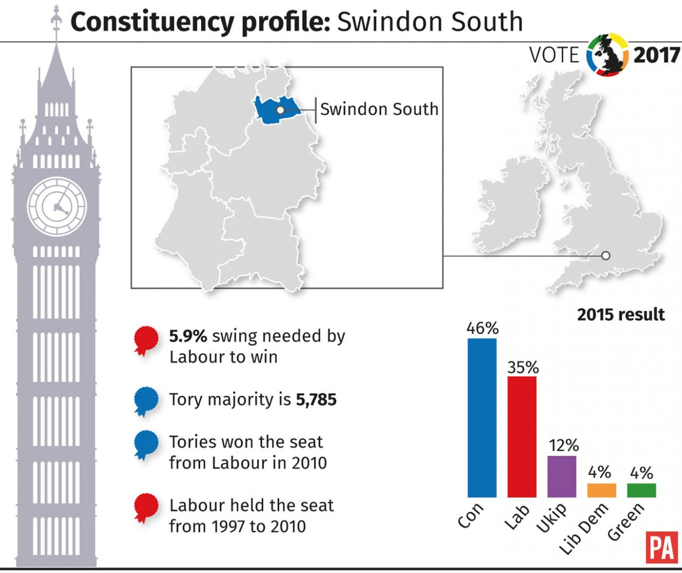 Constuency profile for Swindon South.
