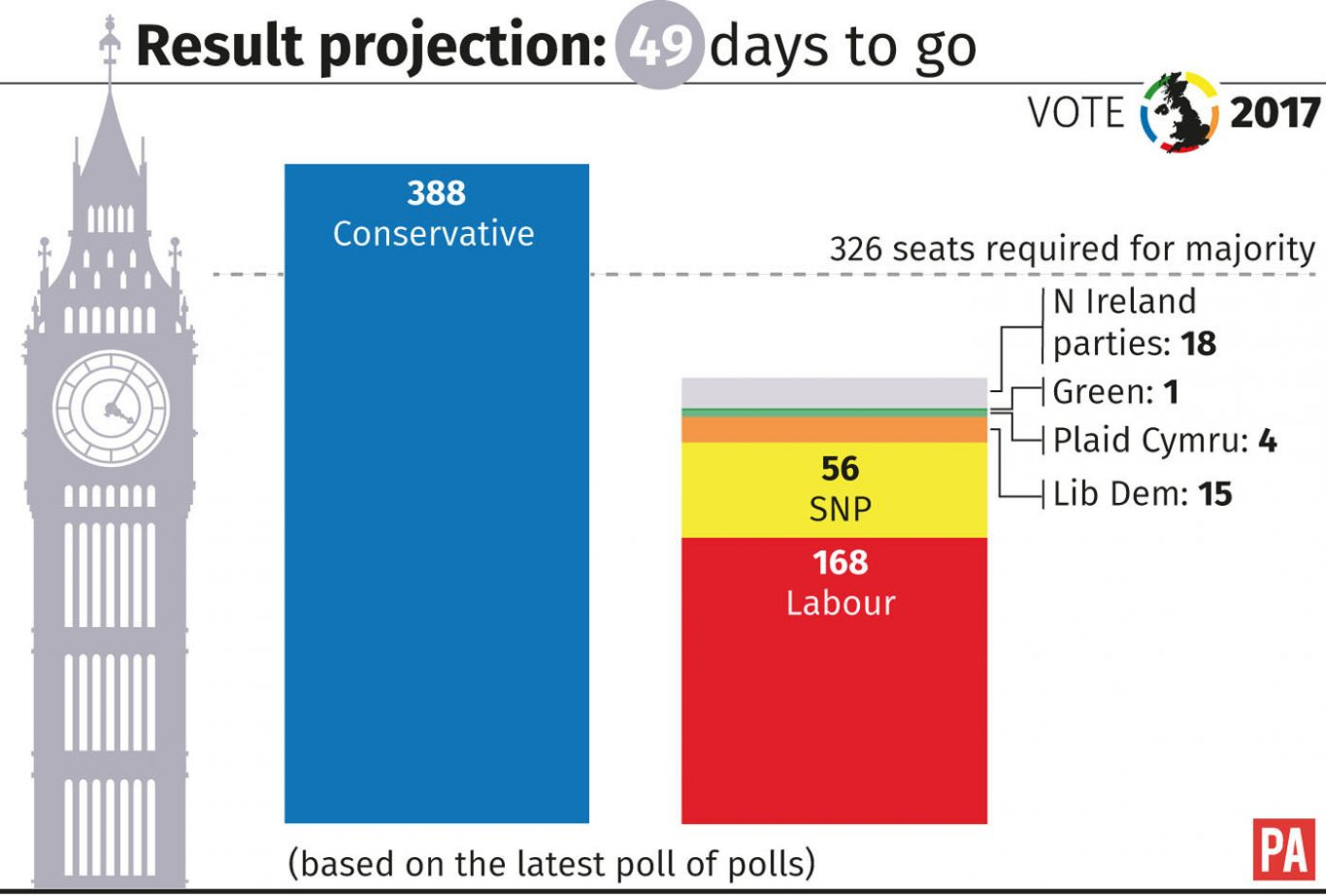 Election 2017 result projection with 49 days to go graphic