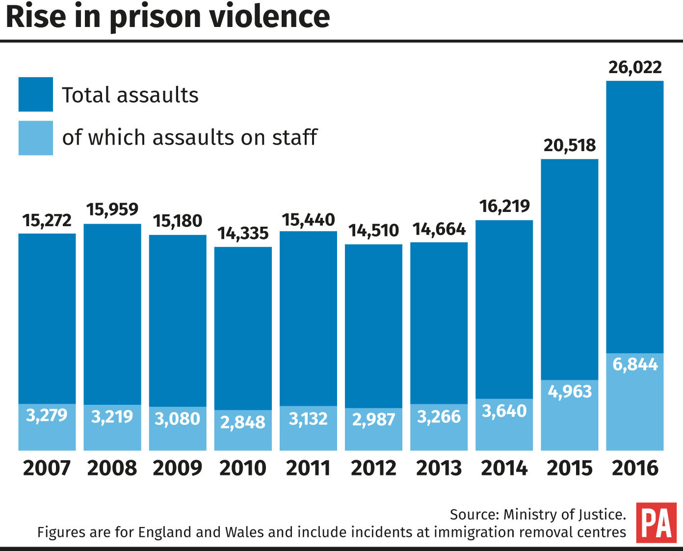 prison overcrwoding in america and england What is causing prison overcrowding findings continued increase in the number of offenders sent to prison high recidivism rate high rate of offenders returned to prison for violating or unsuccessfully completing community.