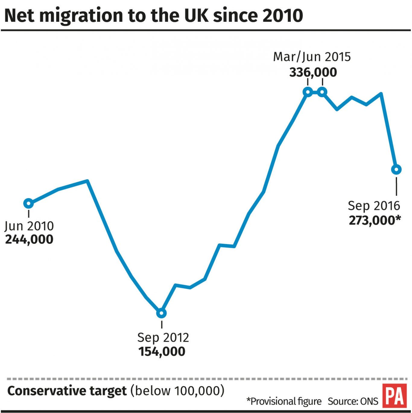 Net migration to the UK since 2010. Editable versions of this graphic are available via PA Graphics or your account manager