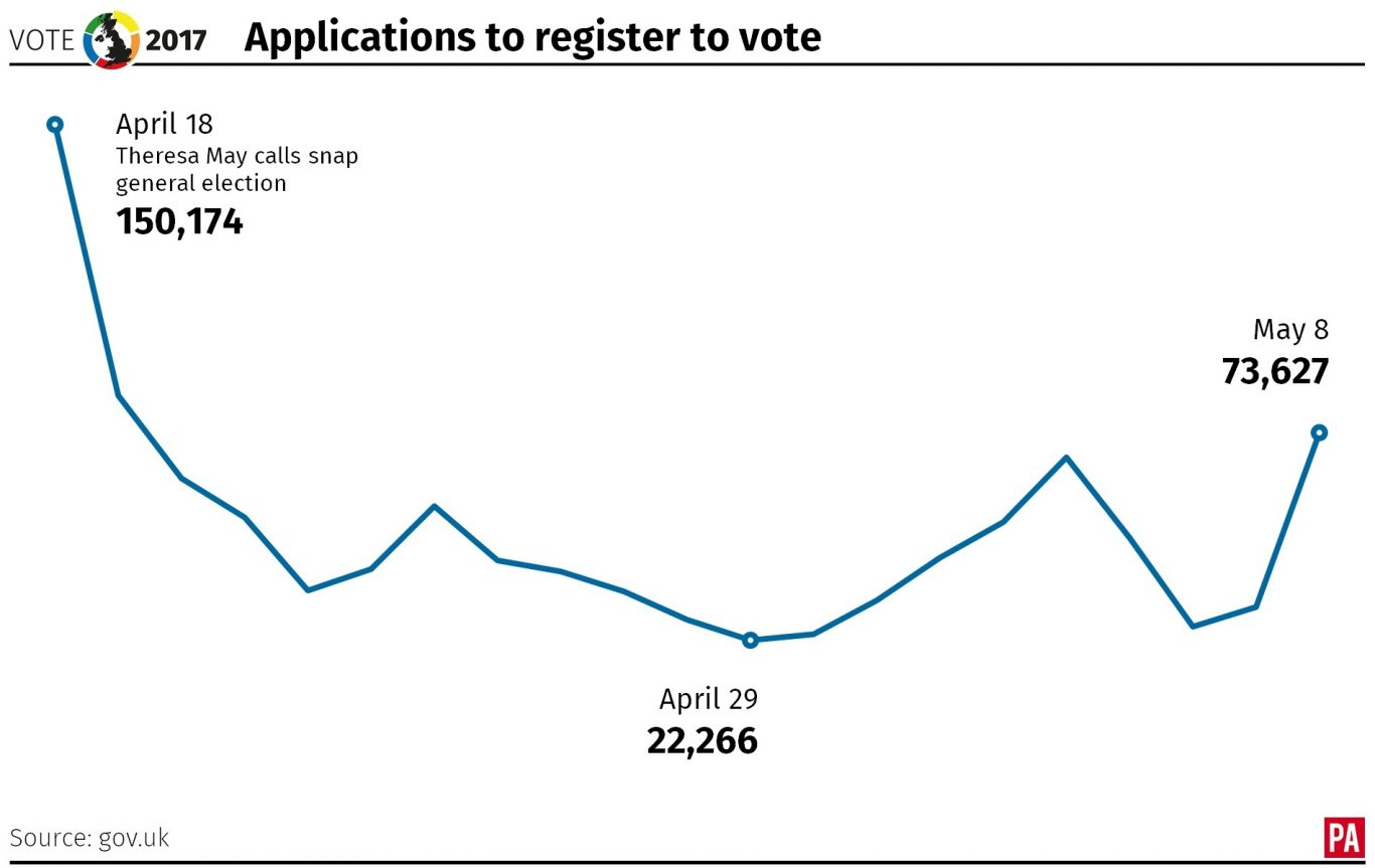 Applications to register to vote since Theresa May called a general election