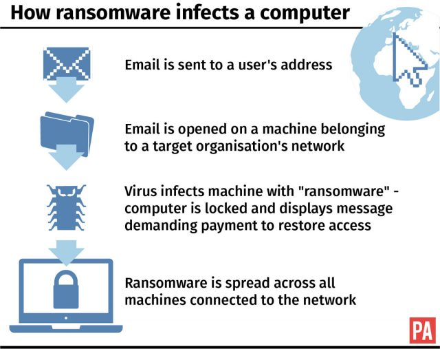 How ransomware infects a computer.