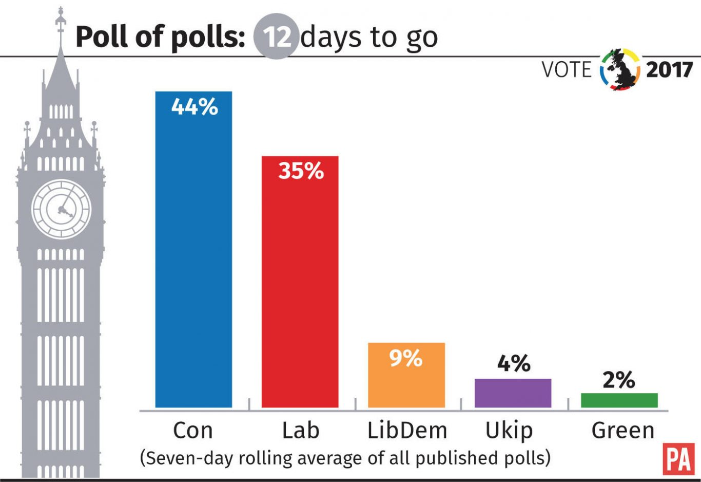 How the parties are faring in the poll of polls with 12 days to go